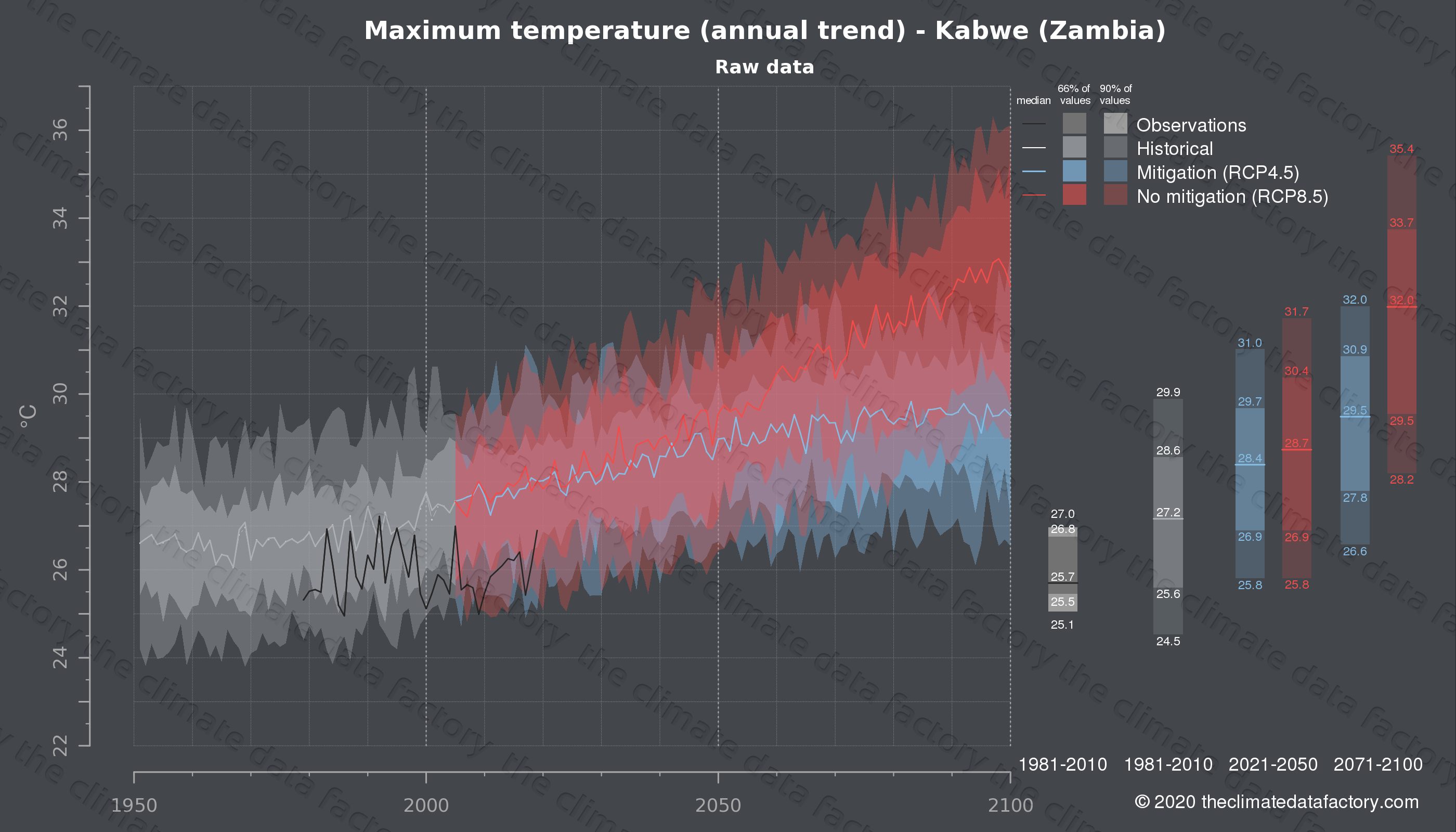 Graphic of projected maximum temperature for Kabwe (Zambia) under two climate change mitigation policy scenarios (RCP4.5, RCP8.5). Represented climate data are raw data from IPCC models. https://theclimatedatafactory.com
