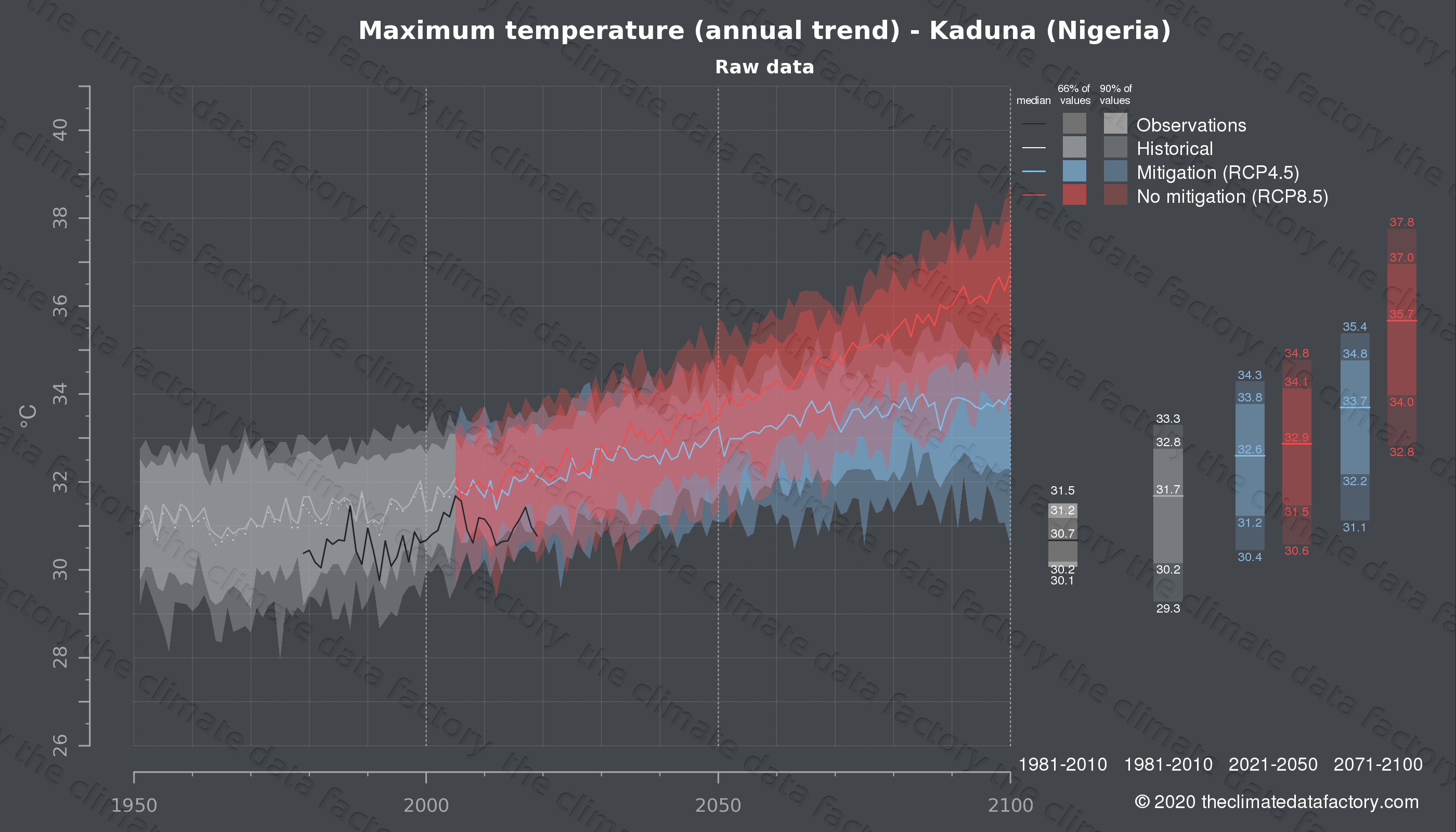 Graphic of projected maximum temperature for Kaduna (Nigeria) under two climate change mitigation policy scenarios (RCP4.5, RCP8.5). Represented climate data are raw data from IPCC models. https://theclimatedatafactory.com