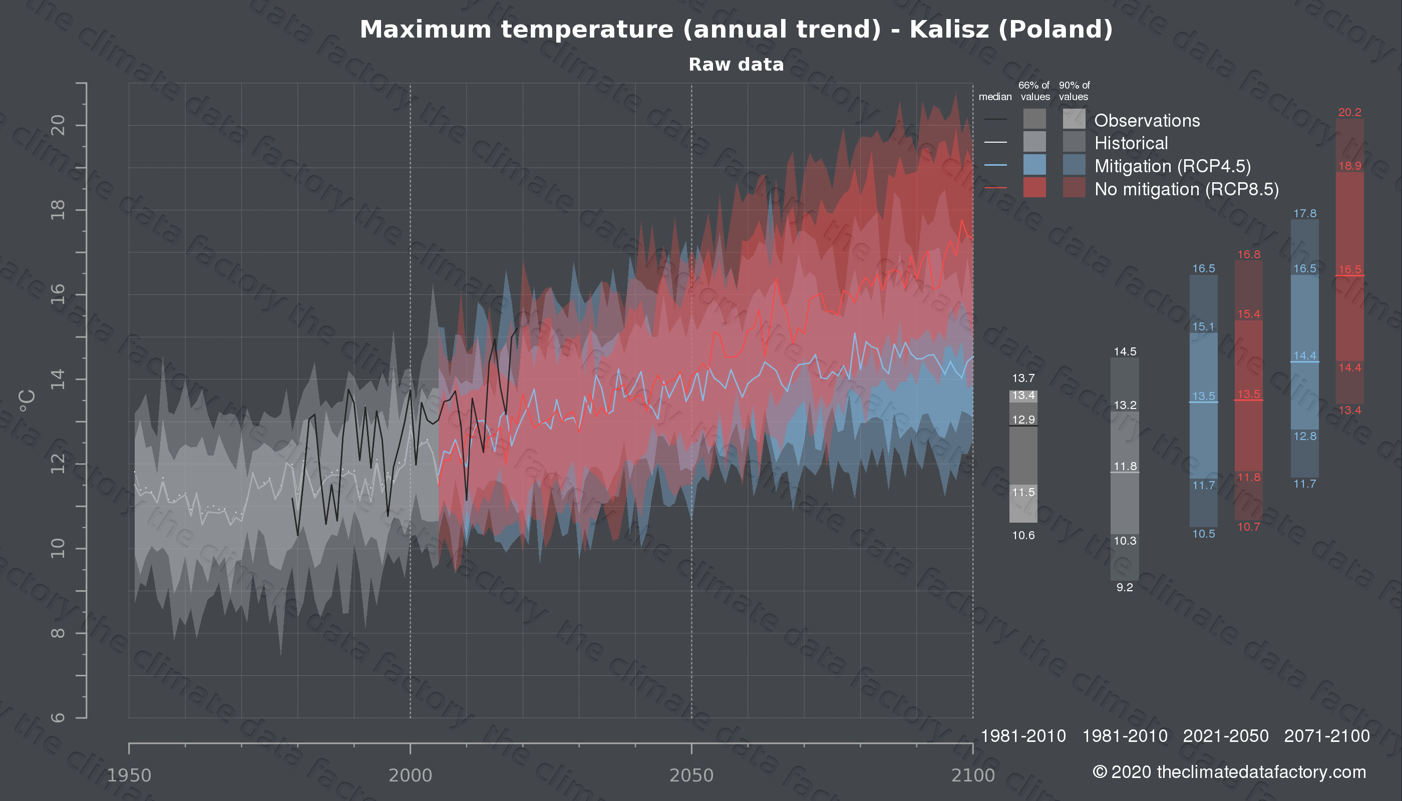 Graphic of projected maximum temperature for Kalisz (Poland) under two climate change mitigation policy scenarios (RCP4.5, RCP8.5). Represented climate data are raw data from IPCC models. https://theclimatedatafactory.com