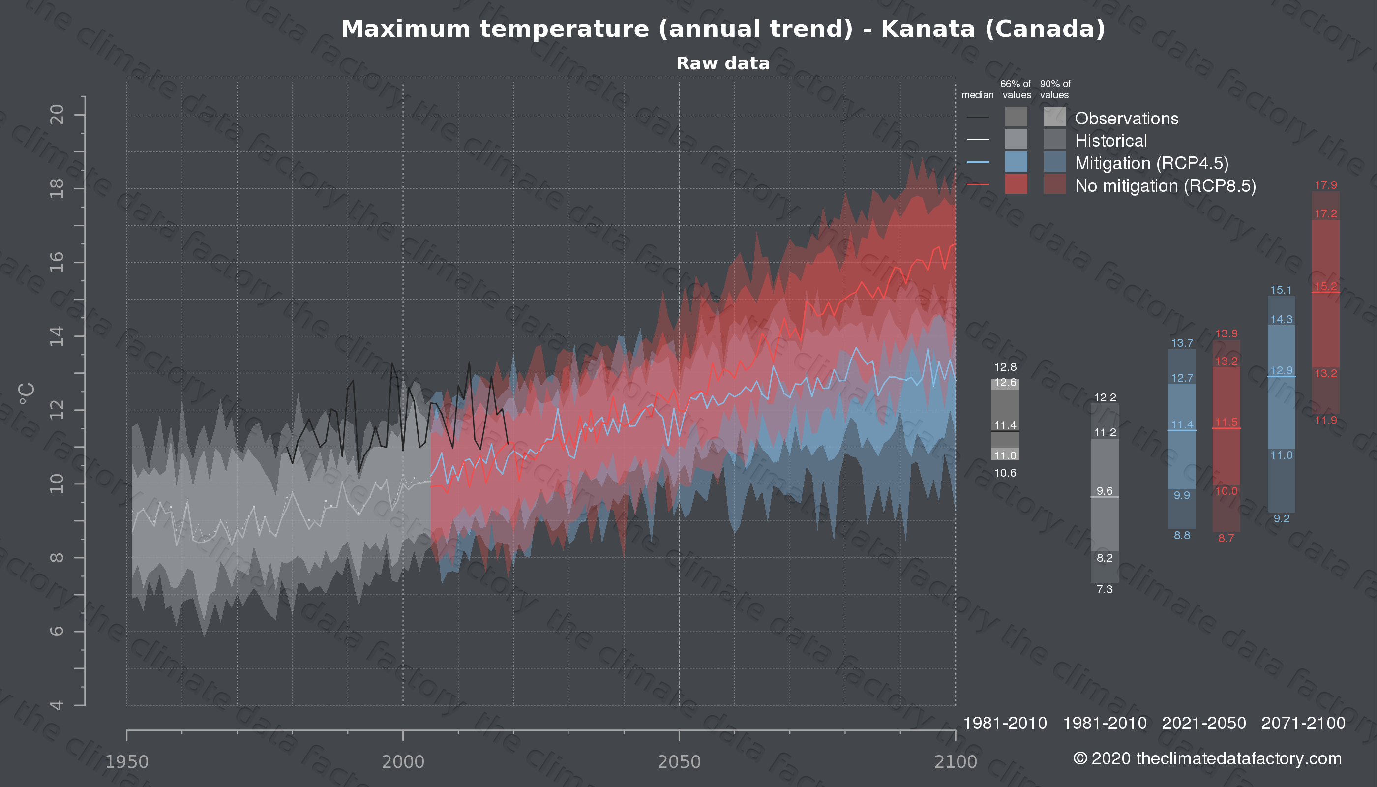 Graphic of projected maximum temperature for Kanata (Canada) under two climate change mitigation policy scenarios (RCP4.5, RCP8.5). Represented climate data are raw data from IPCC models. https://theclimatedatafactory.com