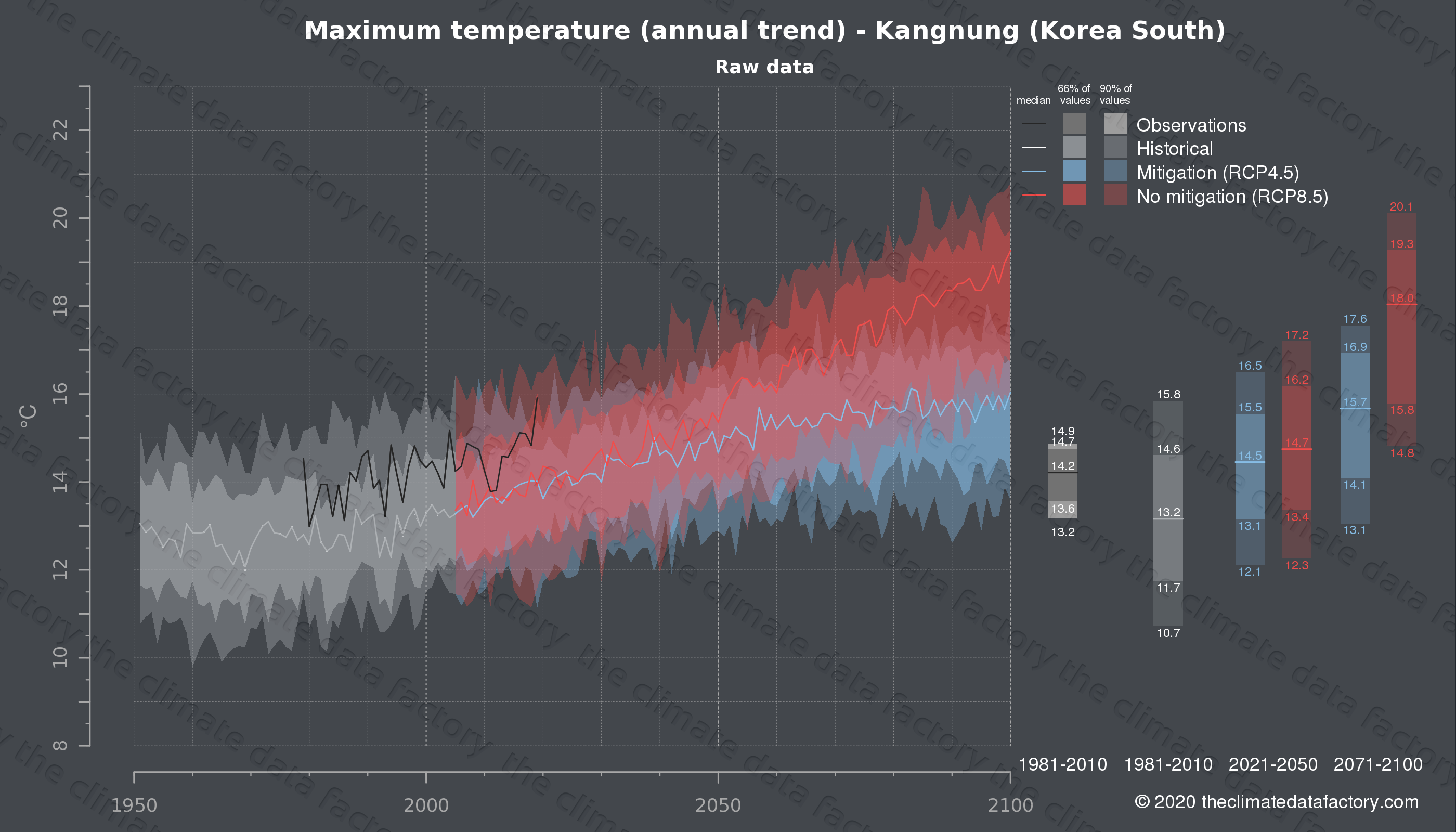 Graphic of projected maximum temperature for Kangnung (South Korea) under two climate change mitigation policy scenarios (RCP4.5, RCP8.5). Represented climate data are raw data from IPCC models. https://theclimatedatafactory.com