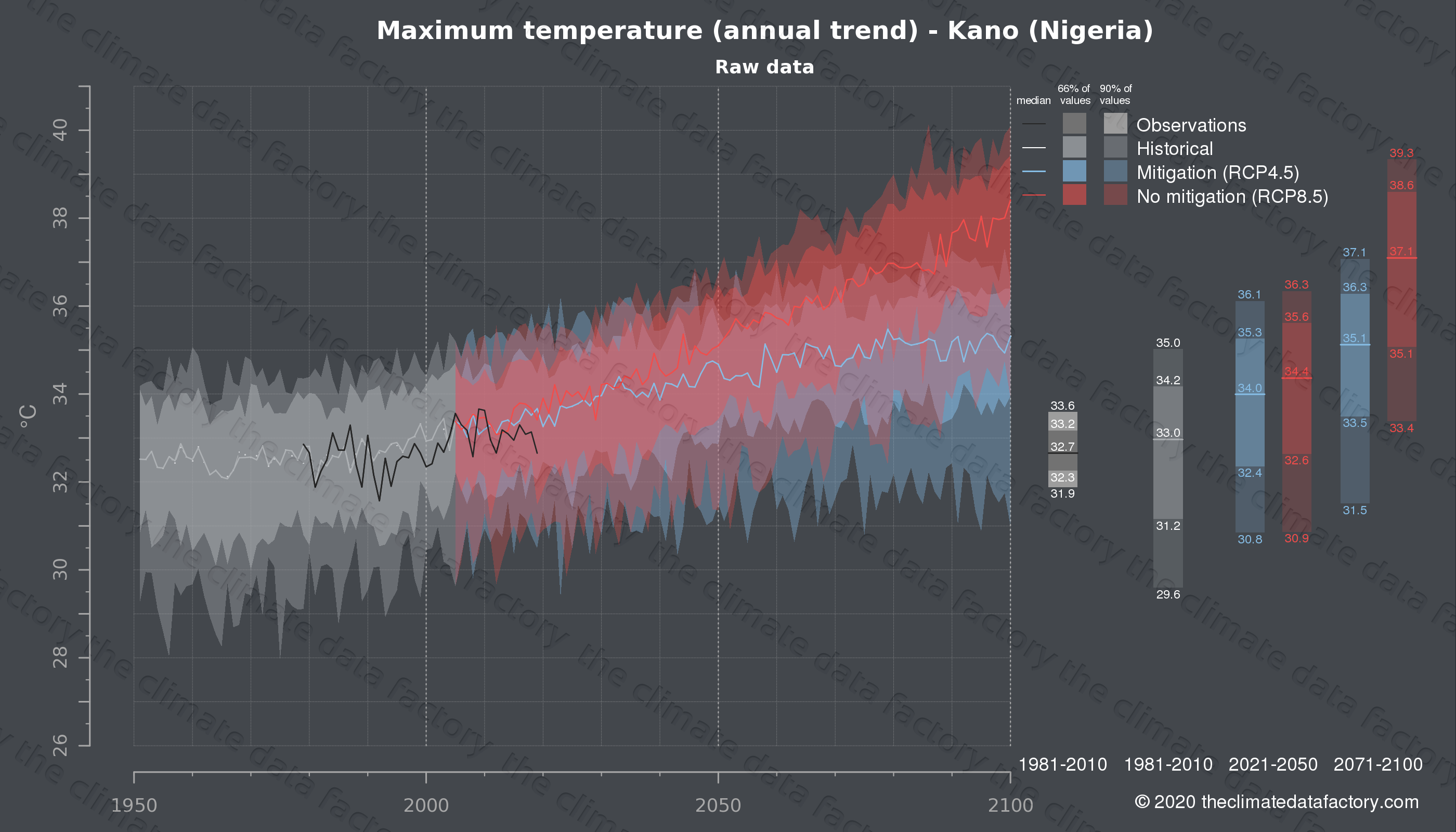 Graphic of projected maximum temperature for Kano (Nigeria) under two climate change mitigation policy scenarios (RCP4.5, RCP8.5). Represented climate data are raw data from IPCC models. https://theclimatedatafactory.com