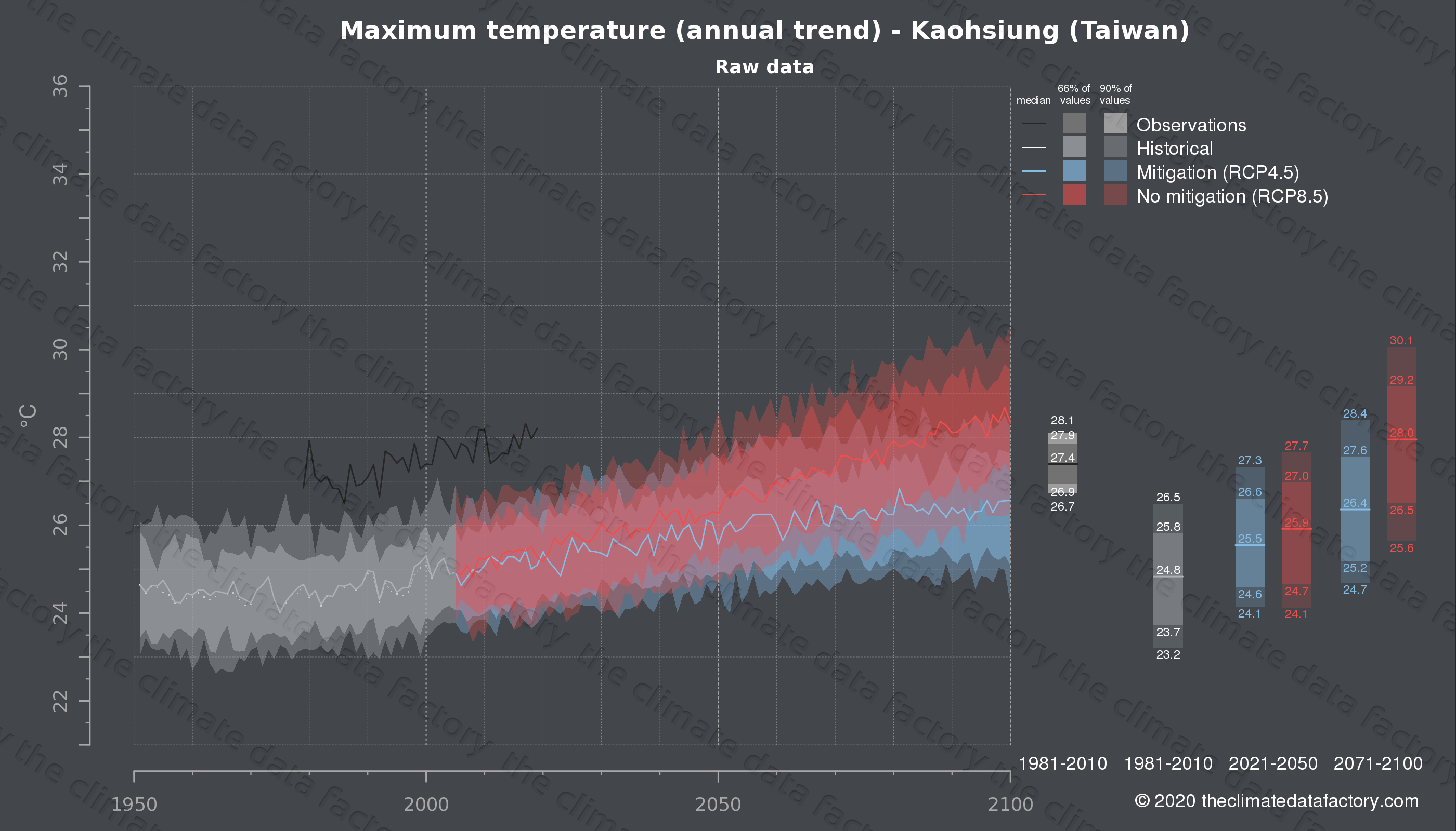 Graphic of projected maximum temperature for Kaohsiung (Taiwan) under two climate change mitigation policy scenarios (RCP4.5, RCP8.5). Represented climate data are raw data from IPCC models. https://theclimatedatafactory.com