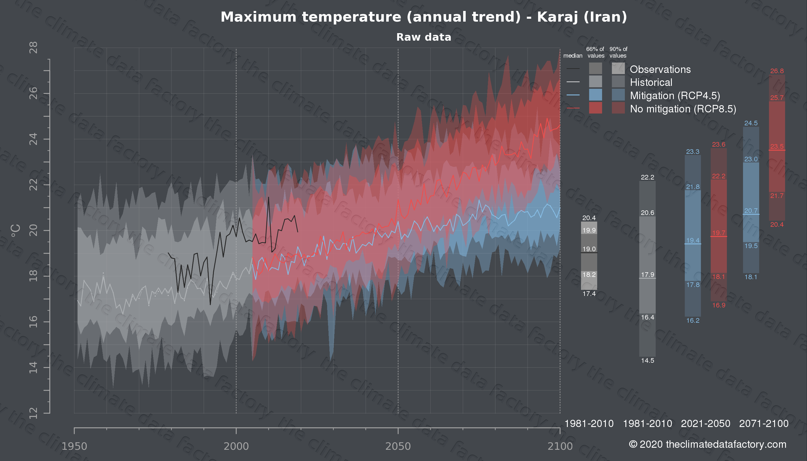 Graphic of projected maximum temperature for Karaj (Iran) under two climate change mitigation policy scenarios (RCP4.5, RCP8.5). Represented climate data are raw data from IPCC models. https://theclimatedatafactory.com