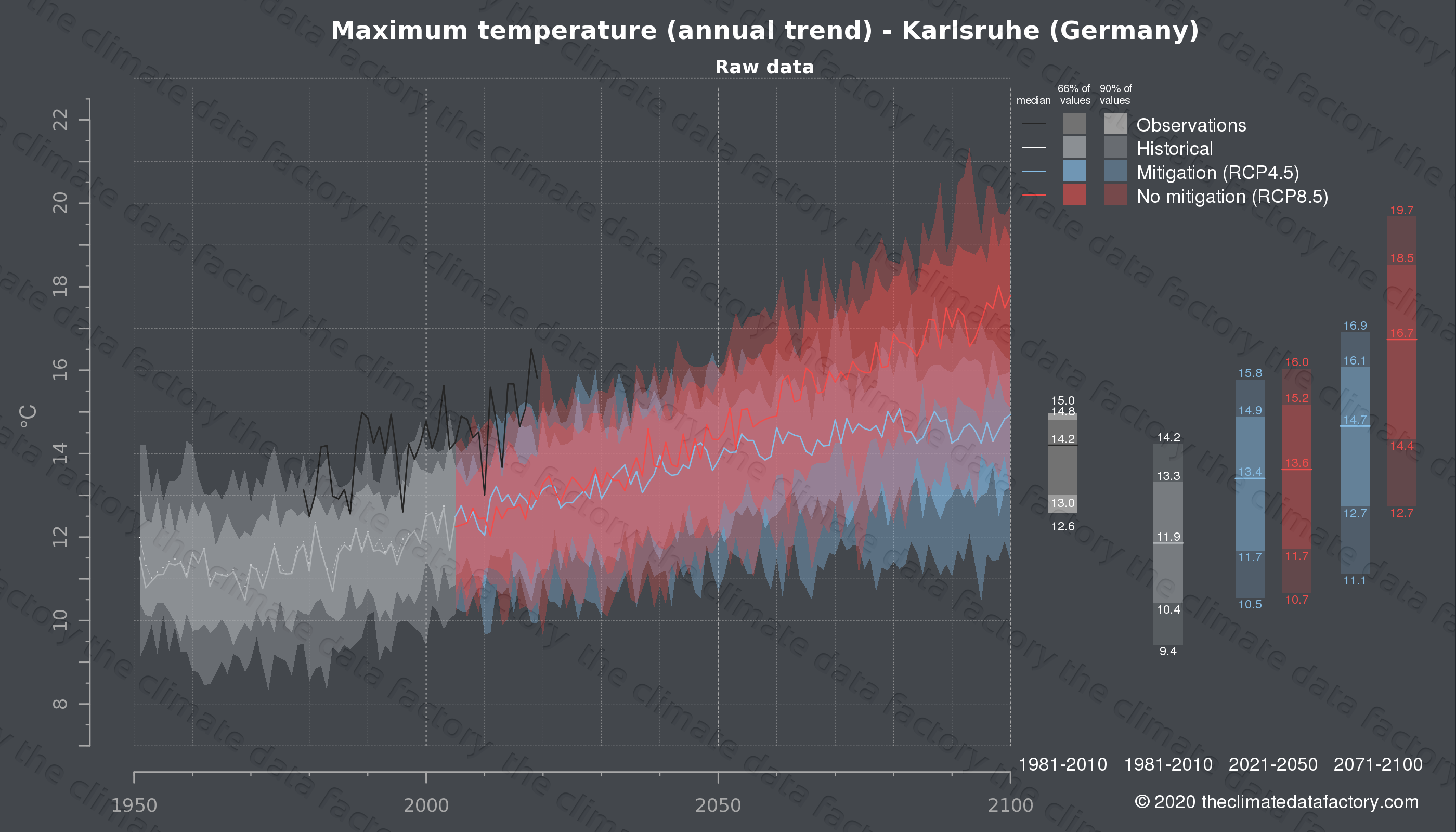 Graphic of projected maximum temperature for Karlsruhe (Germany) under two climate change mitigation policy scenarios (RCP4.5, RCP8.5). Represented climate data are raw data from IPCC models. https://theclimatedatafactory.com