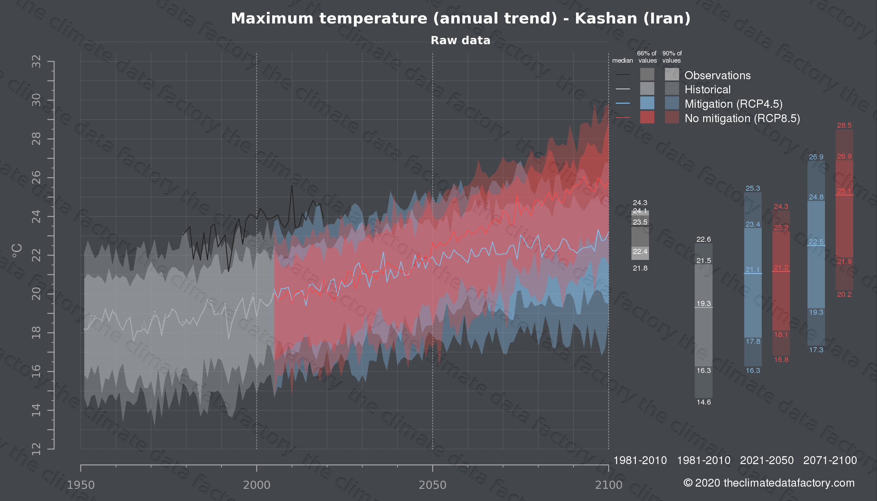 Graphic of projected maximum temperature for Kashan (Iran) under two climate change mitigation policy scenarios (RCP4.5, RCP8.5). Represented climate data are raw data from IPCC models. https://theclimatedatafactory.com