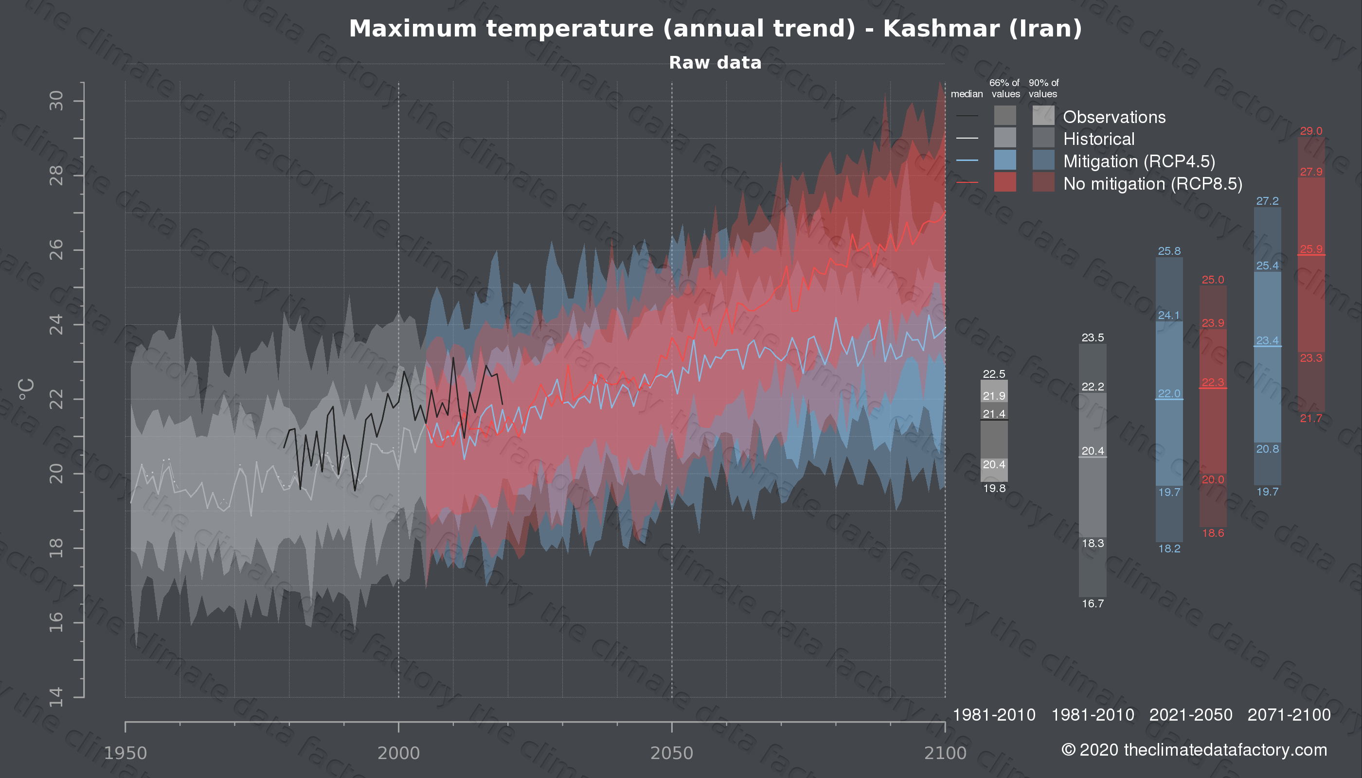 Graphic of projected maximum temperature for Kashmar (Iran) under two climate change mitigation policy scenarios (RCP4.5, RCP8.5). Represented climate data are raw data from IPCC models. https://theclimatedatafactory.com