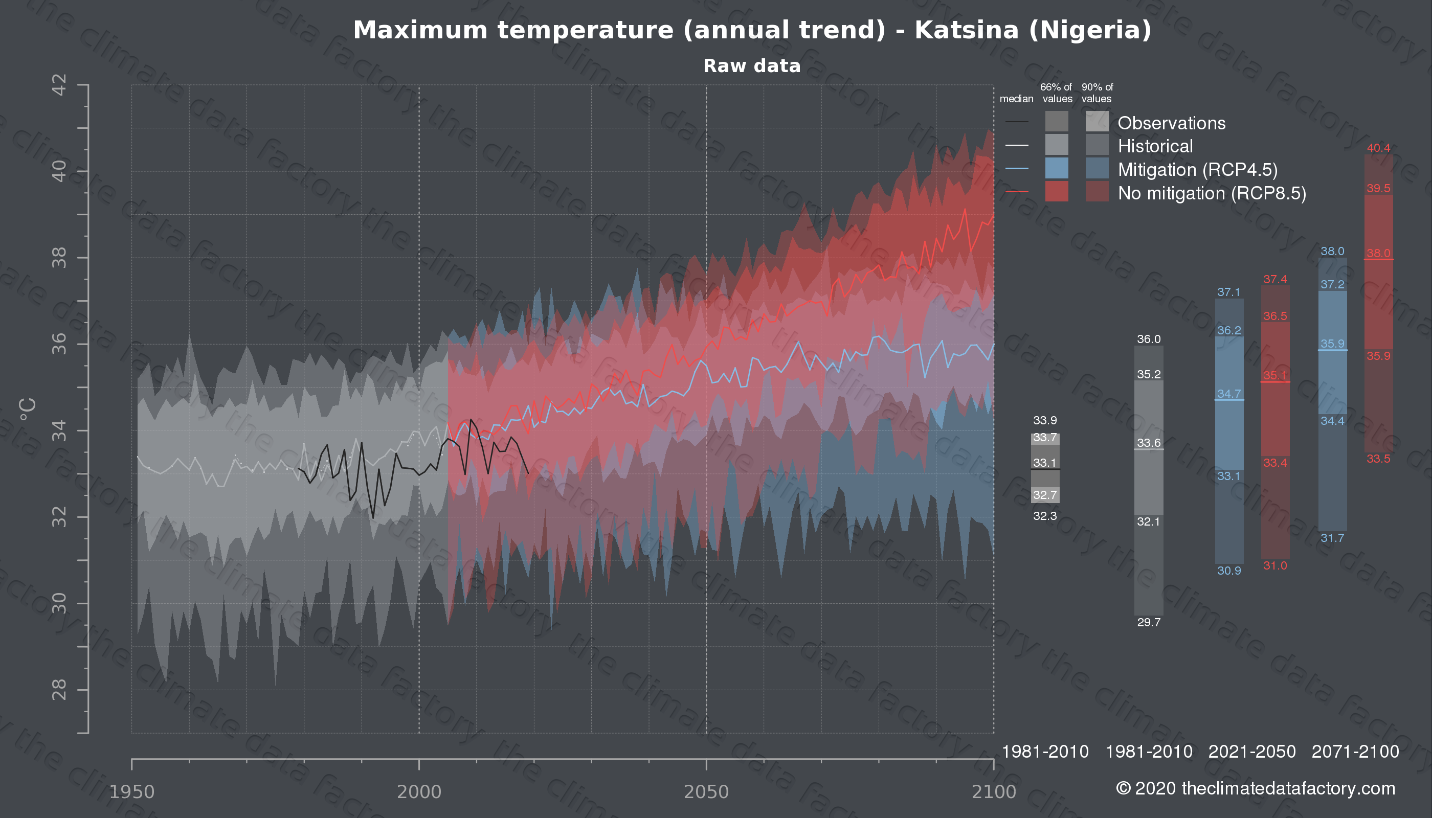 Graphic of projected maximum temperature for Katsina (Nigeria) under two climate change mitigation policy scenarios (RCP4.5, RCP8.5). Represented climate data are raw data from IPCC models. https://theclimatedatafactory.com