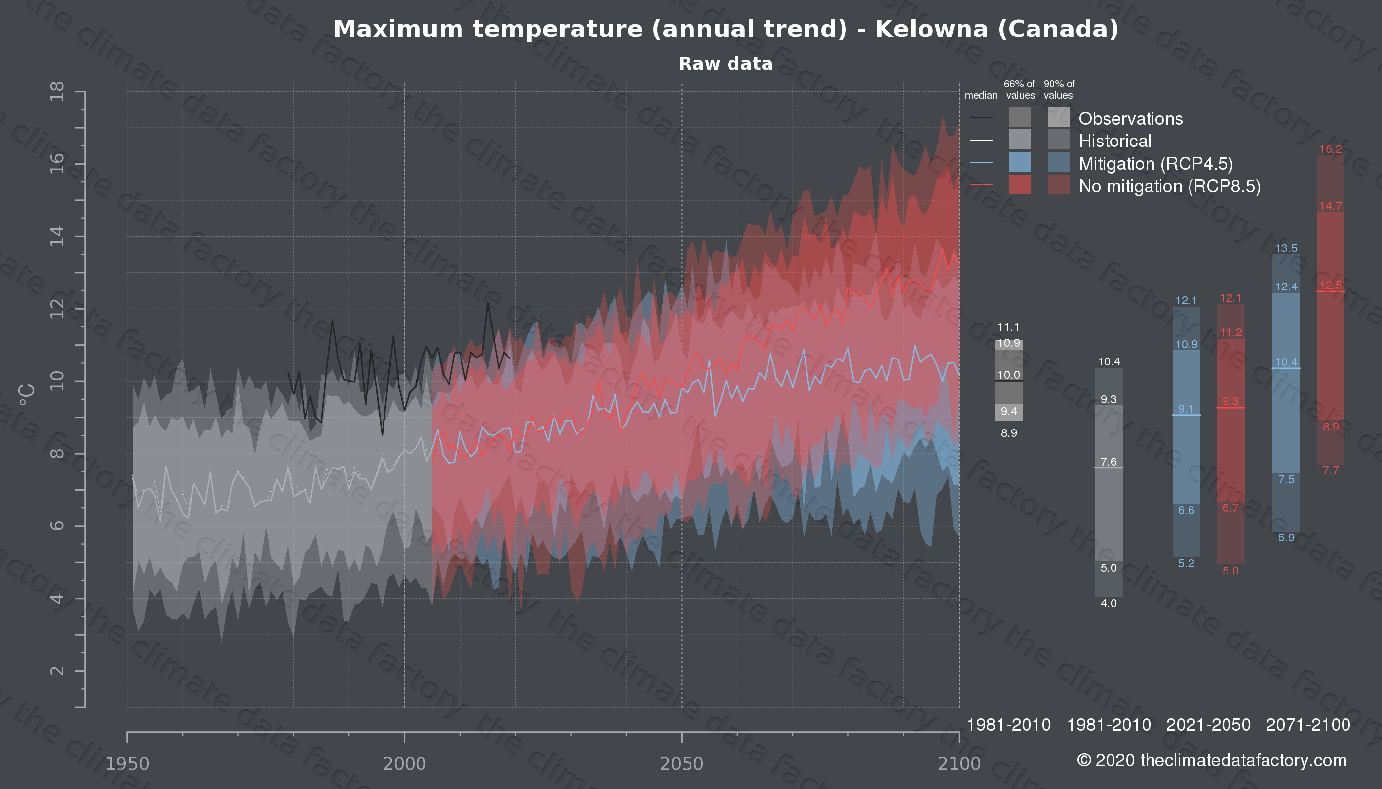 Graphic of projected maximum temperature for Kelowna (Canada) under two climate change mitigation policy scenarios (RCP4.5, RCP8.5). Represented climate data are raw data from IPCC models. https://theclimatedatafactory.com