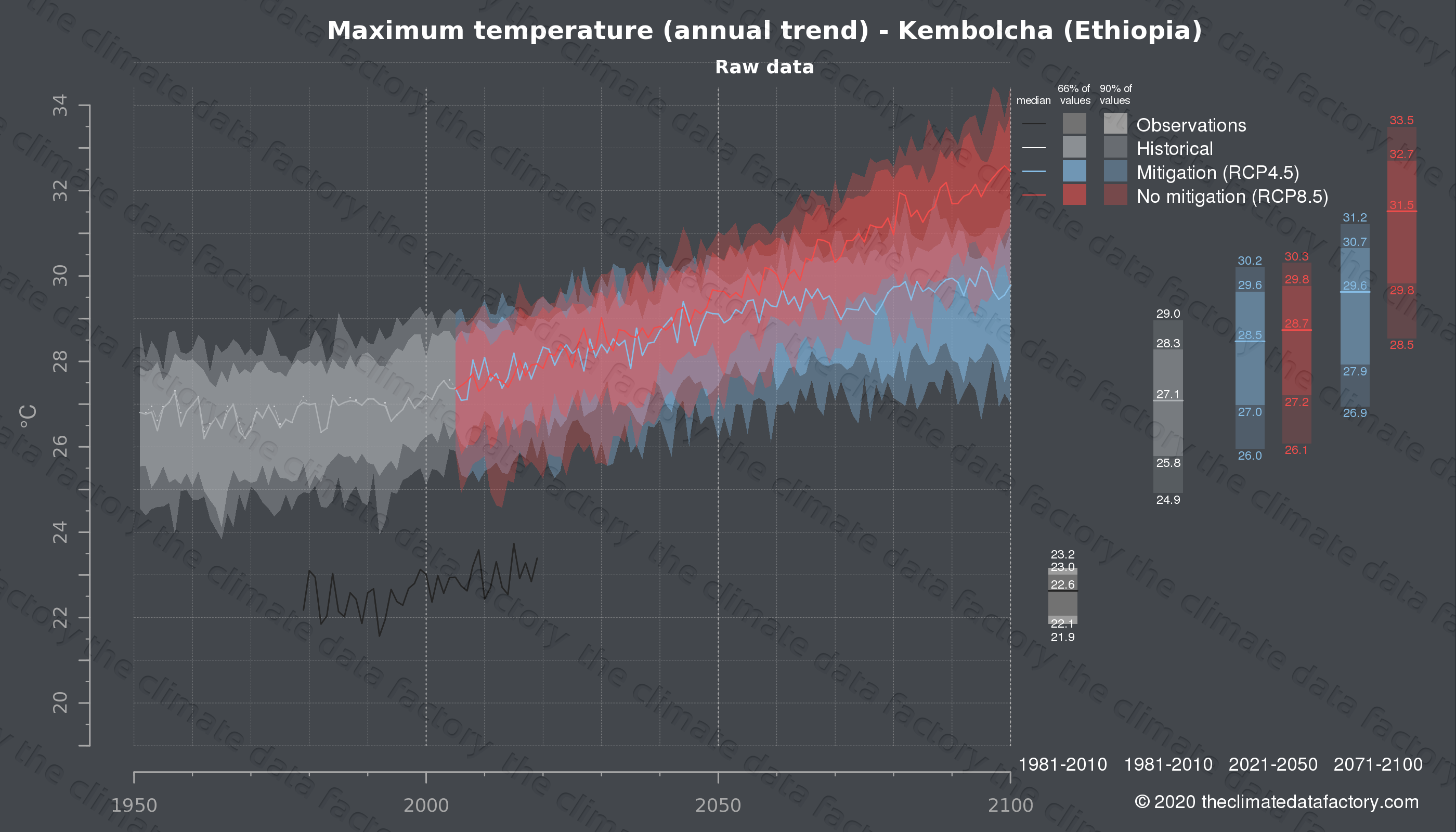 Graphic of projected maximum temperature for Kembolcha (Ethiopia) under two climate change mitigation policy scenarios (RCP4.5, RCP8.5). Represented climate data are raw data from IPCC models. https://theclimatedatafactory.com