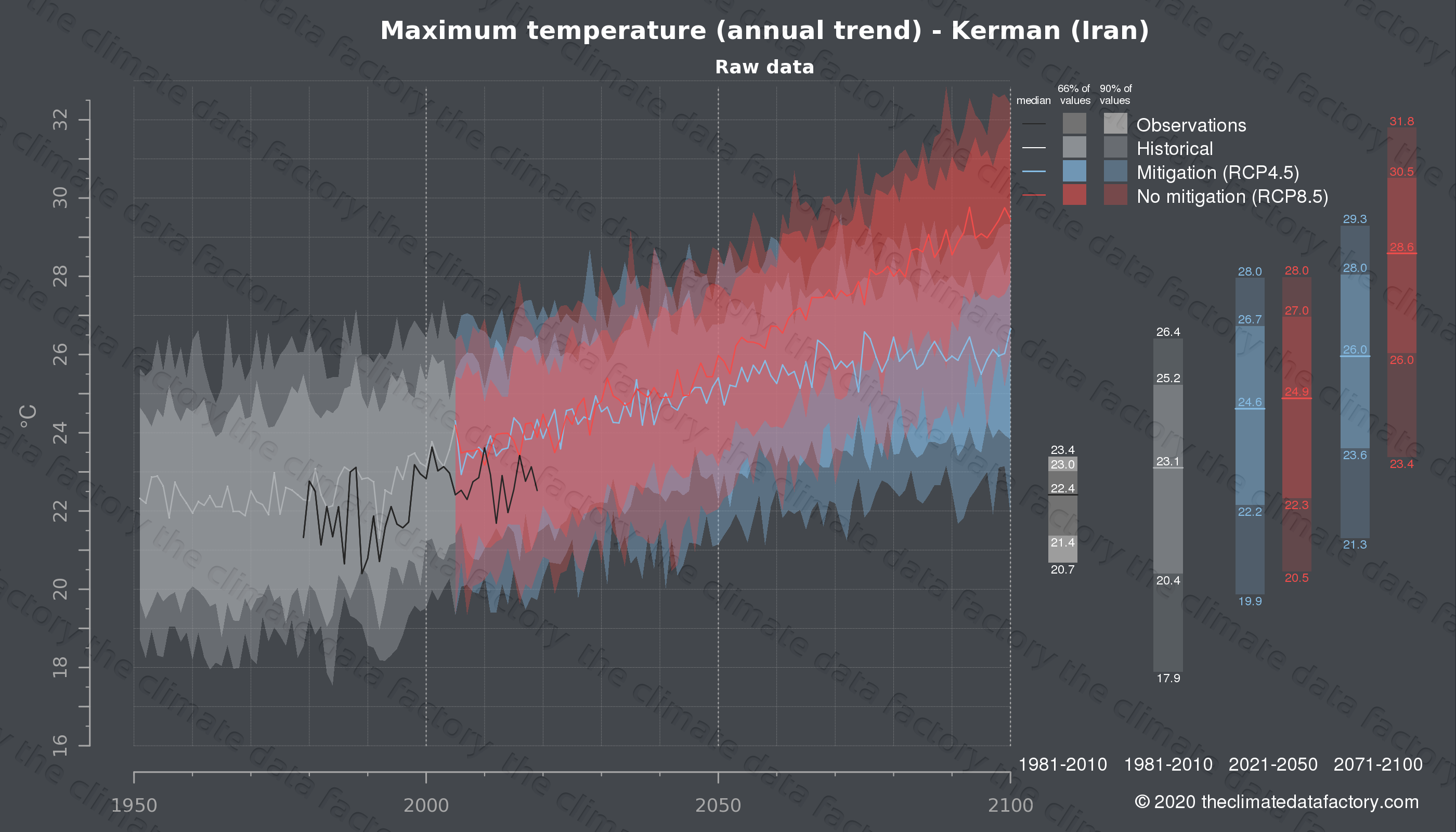 Graphic of projected maximum temperature for Kerman (Iran) under two climate change mitigation policy scenarios (RCP4.5, RCP8.5). Represented climate data are raw data from IPCC models. https://theclimatedatafactory.com