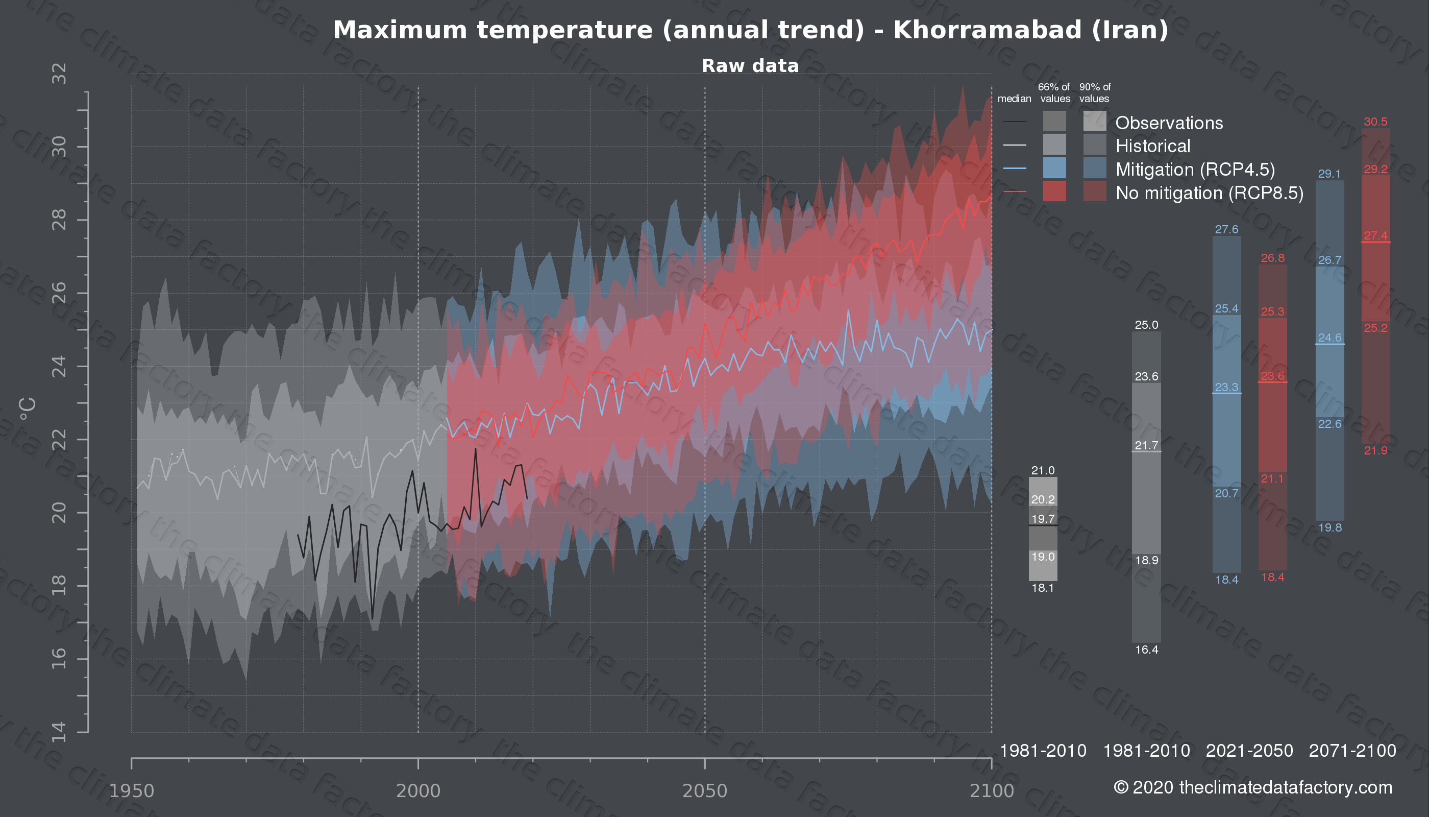 Graphic of projected maximum temperature for Khorramabad (Iran) under two climate change mitigation policy scenarios (RCP4.5, RCP8.5). Represented climate data are raw data from IPCC models. https://theclimatedatafactory.com