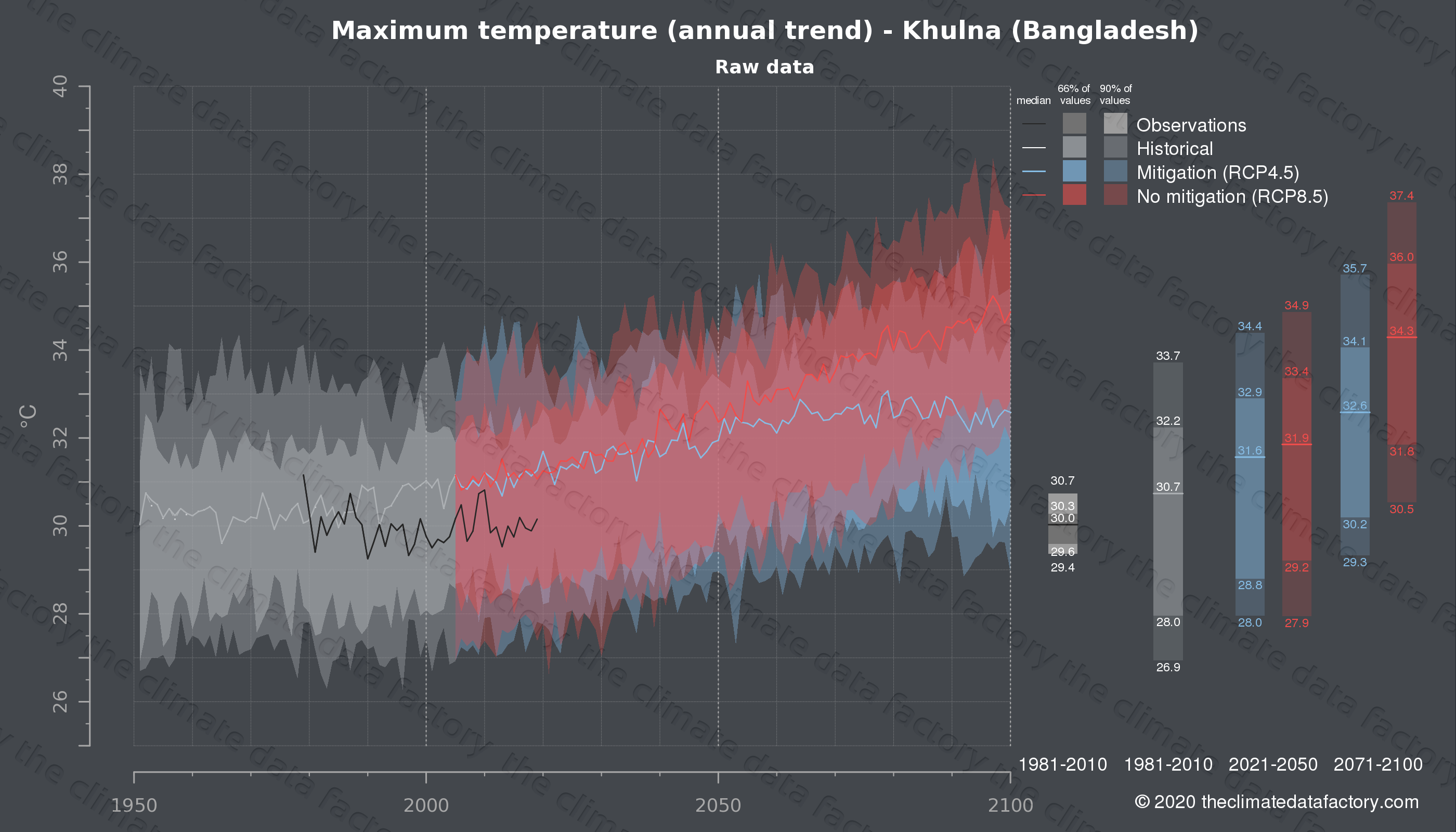 Graphic of projected maximum temperature for Khulna (Bangladesh) under two climate change mitigation policy scenarios (RCP4.5, RCP8.5). Represented climate data are raw data from IPCC models. https://theclimatedatafactory.com