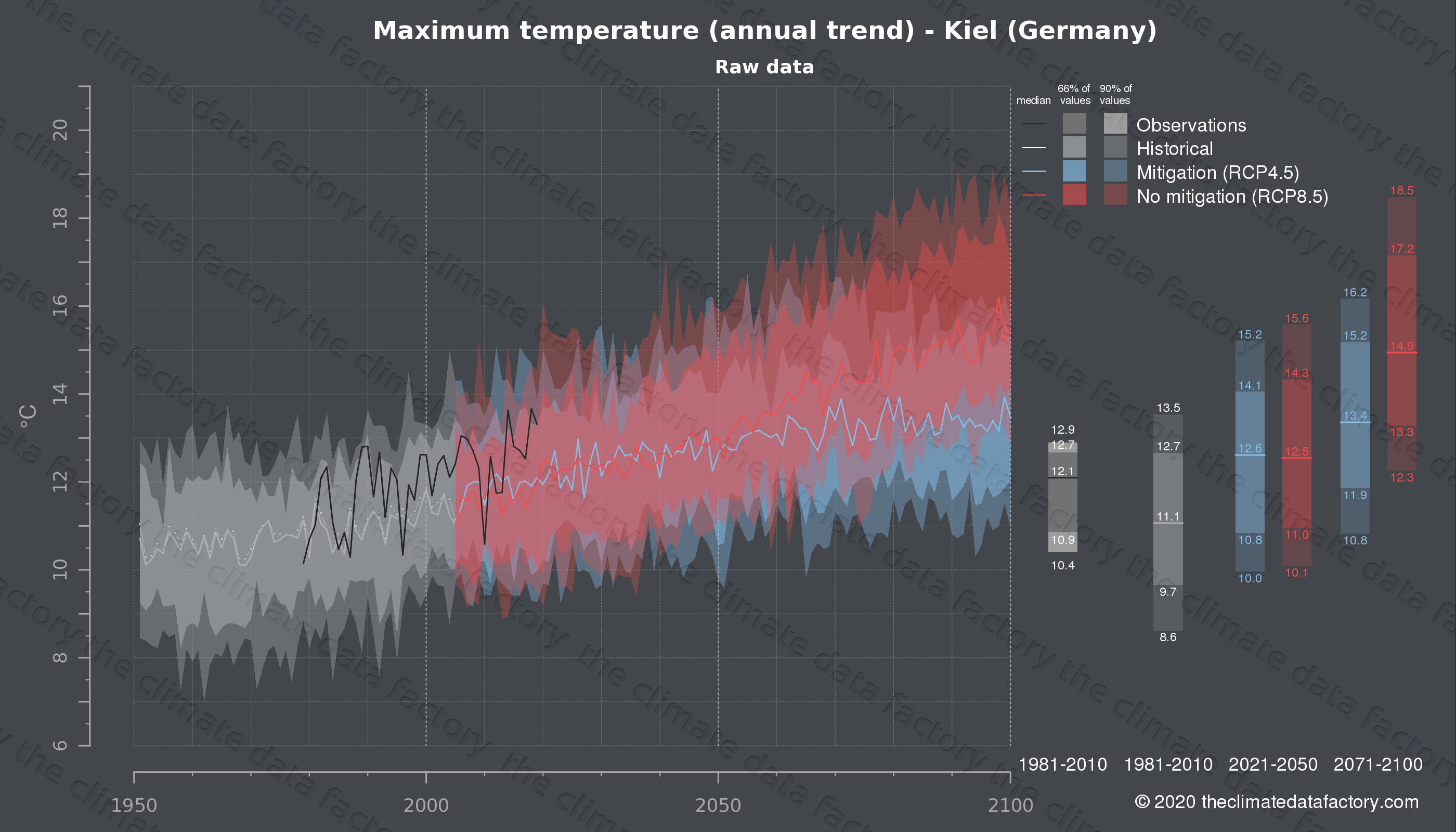Graphic of projected maximum temperature for Kiel (Germany) under two climate change mitigation policy scenarios (RCP4.5, RCP8.5). Represented climate data are raw data from IPCC models. https://theclimatedatafactory.com