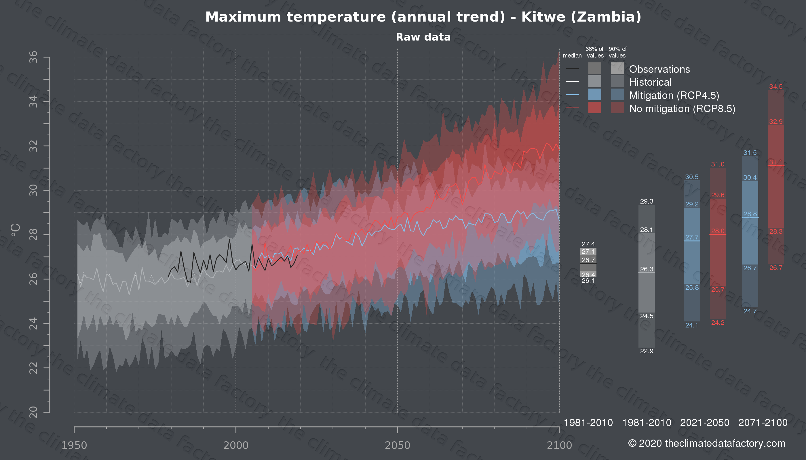 Graphic of projected maximum temperature for Kitwe (Zambia) under two climate change mitigation policy scenarios (RCP4.5, RCP8.5). Represented climate data are raw data from IPCC models. https://theclimatedatafactory.com