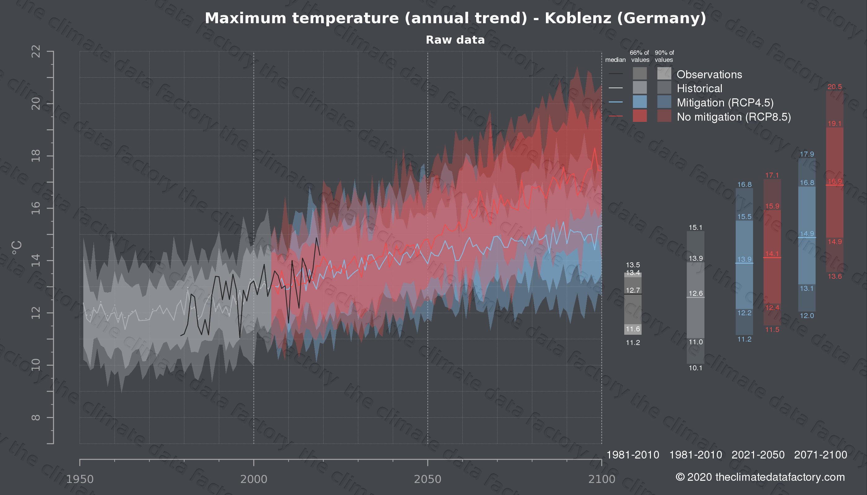 Graphic of projected maximum temperature for Koblenz (Germany) under two climate change mitigation policy scenarios (RCP4.5, RCP8.5). Represented climate data are raw data from IPCC models. https://theclimatedatafactory.com
