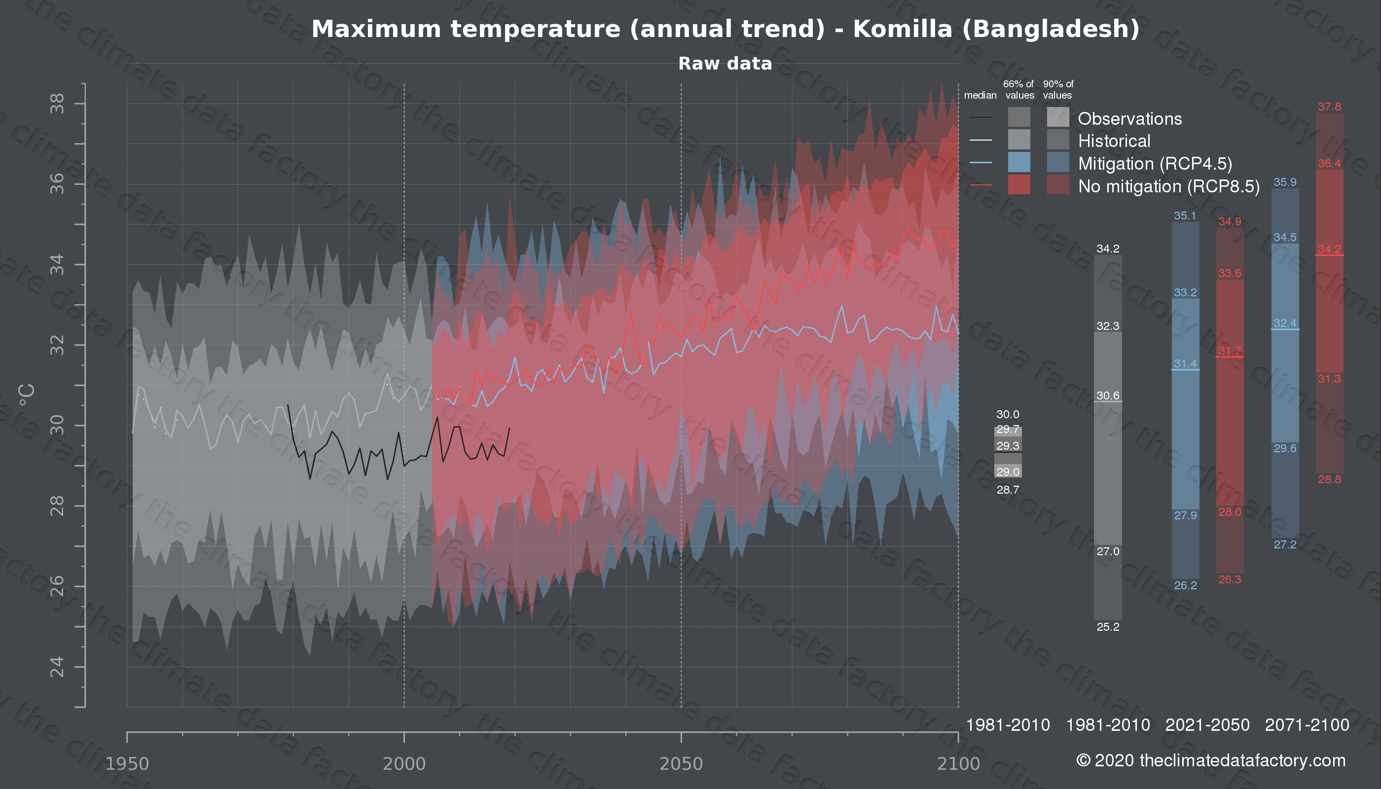 Graphic of projected maximum temperature for Komilla (Bangladesh) under two climate change mitigation policy scenarios (RCP4.5, RCP8.5). Represented climate data are raw data from IPCC models. https://theclimatedatafactory.com