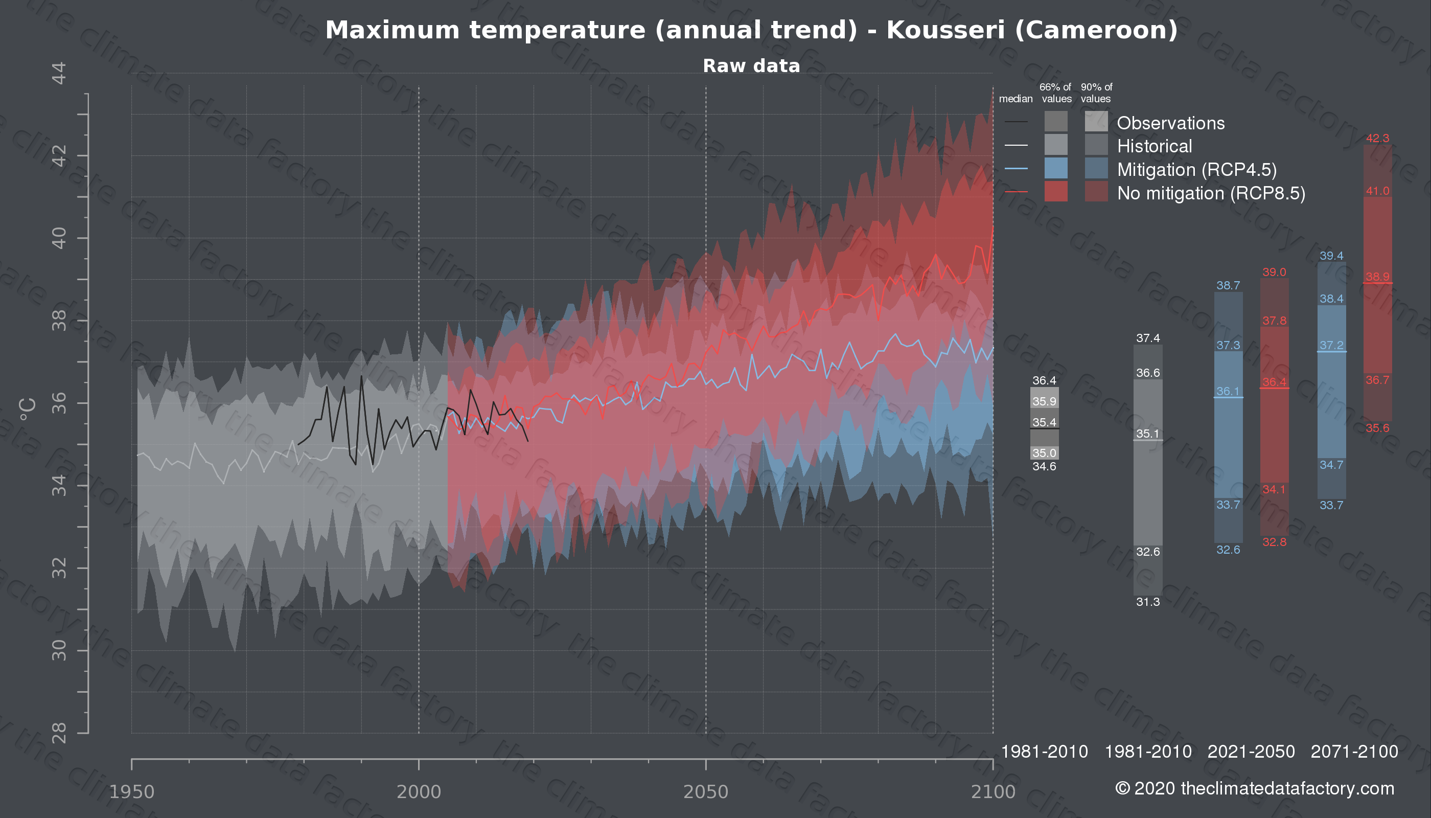 Graphic of projected maximum temperature for Kousseri (Cameroon) under two climate change mitigation policy scenarios (RCP4.5, RCP8.5). Represented climate data are raw data from IPCC models. https://theclimatedatafactory.com