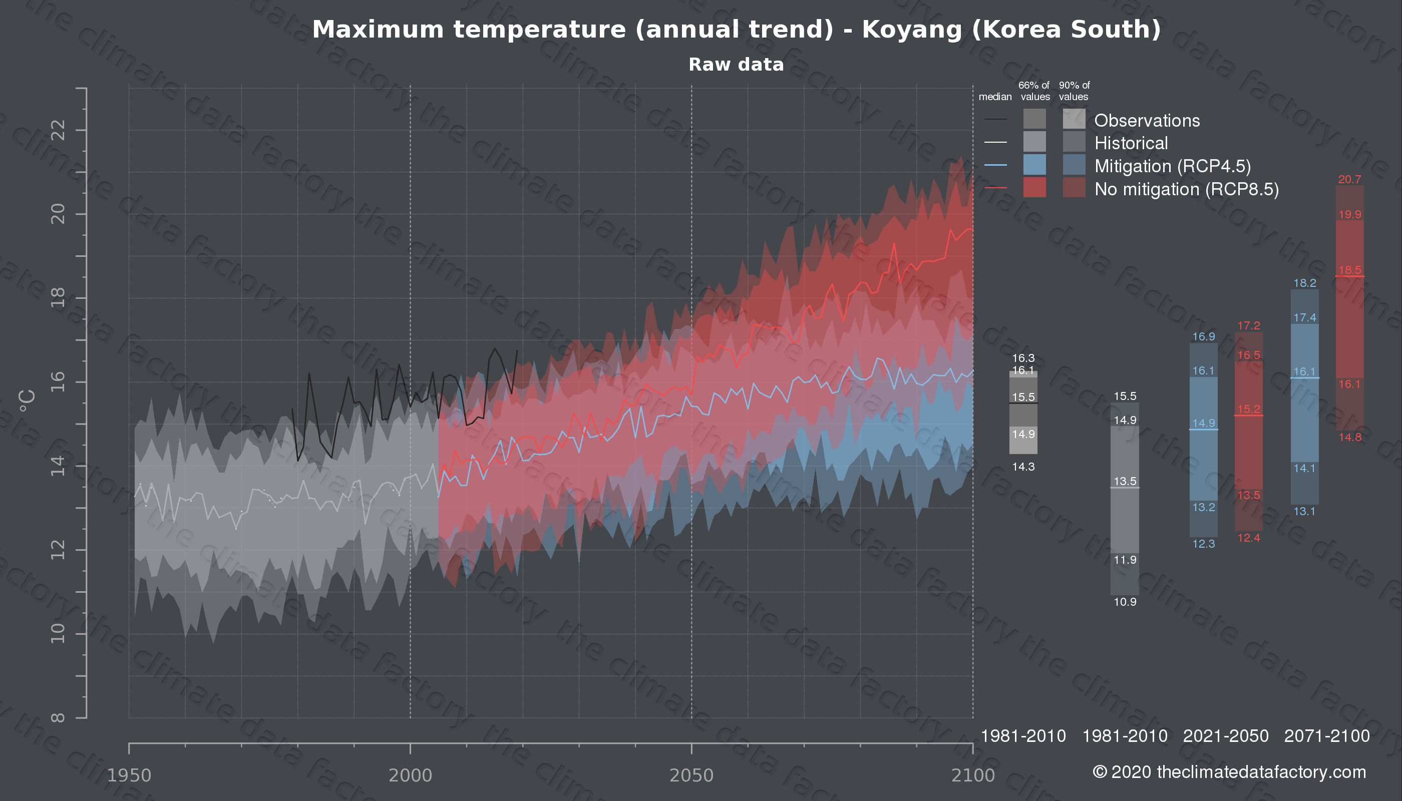 Graphic of projected maximum temperature for Koyang (South Korea) under two climate change mitigation policy scenarios (RCP4.5, RCP8.5). Represented climate data are raw data from IPCC models. https://theclimatedatafactory.com