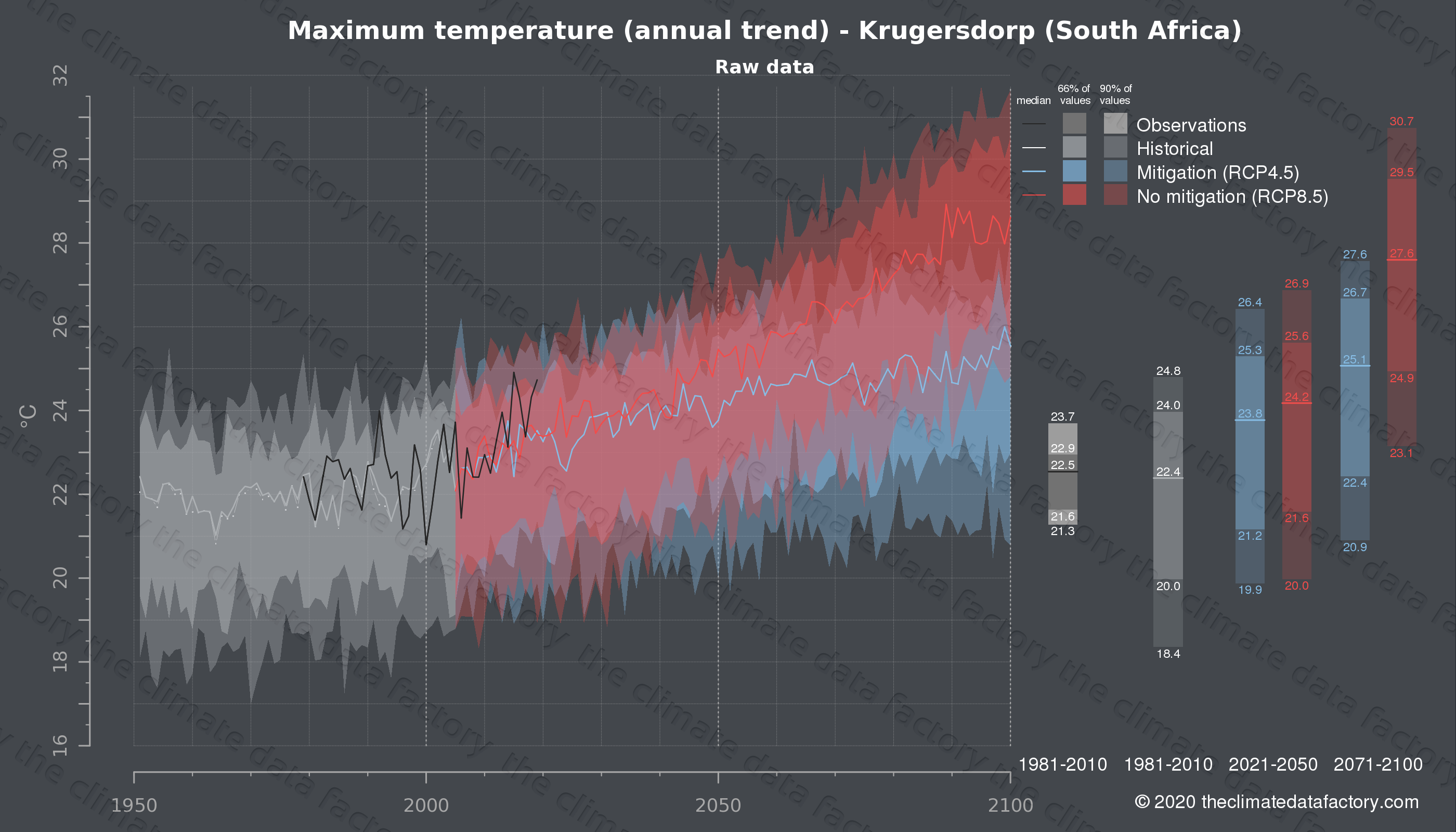 Graphic of projected maximum temperature for Krugersdorp (South Africa) under two climate change mitigation policy scenarios (RCP4.5, RCP8.5). Represented climate data are raw data from IPCC models. https://theclimatedatafactory.com