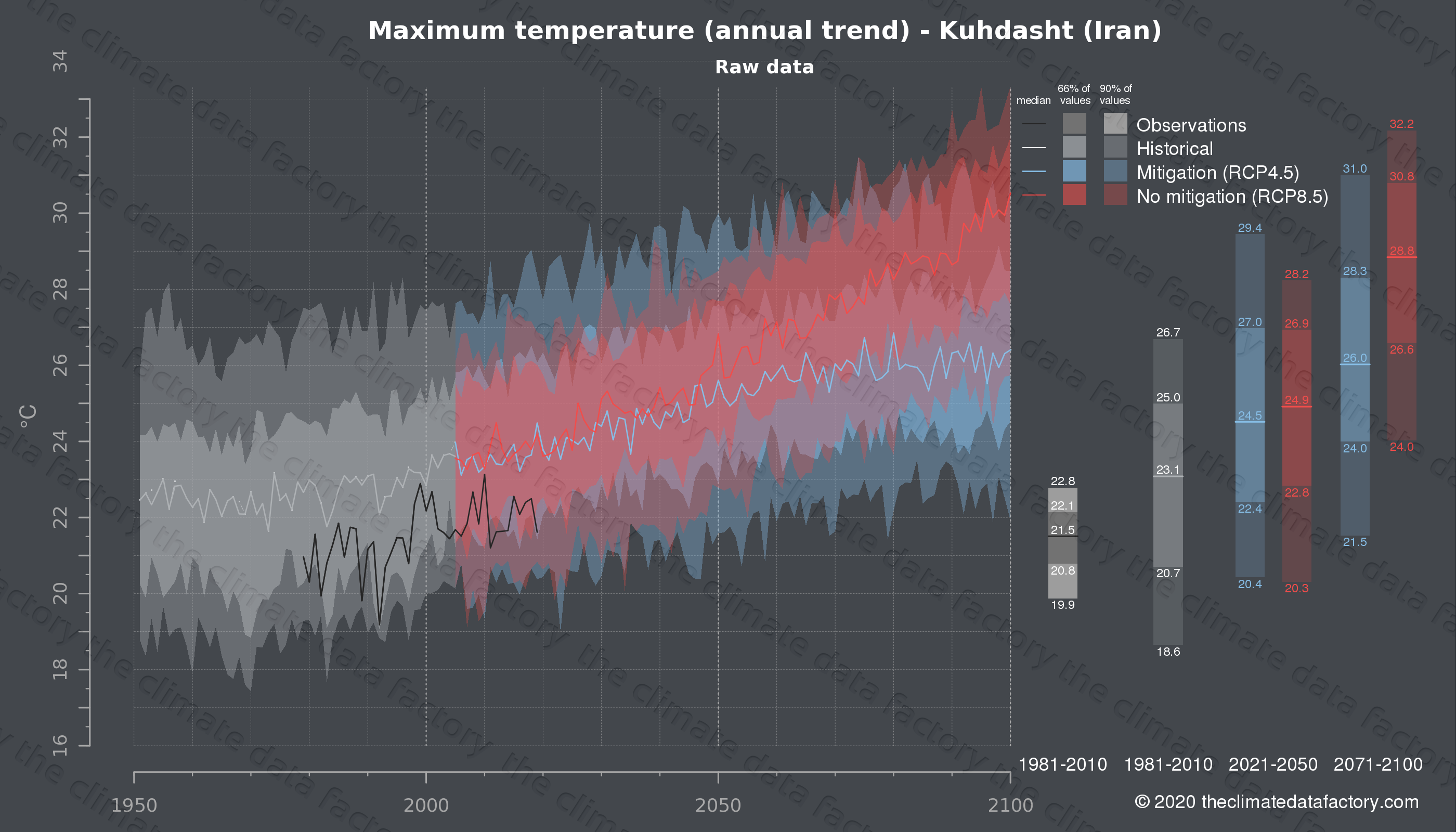 Graphic of projected maximum temperature for Kuhdasht (Iran) under two climate change mitigation policy scenarios (RCP4.5, RCP8.5). Represented climate data are raw data from IPCC models. https://theclimatedatafactory.com