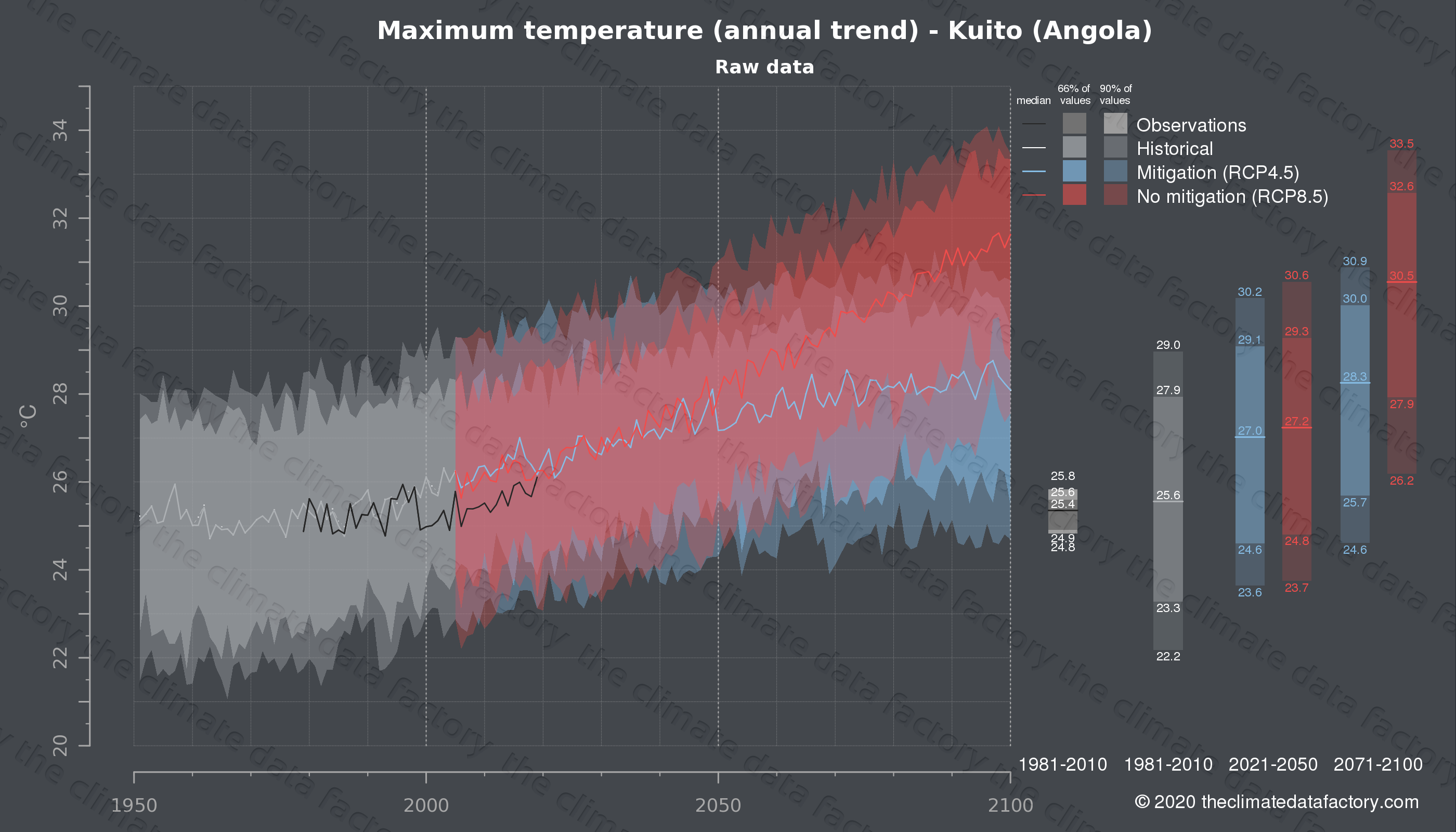 Graphic of projected maximum temperature for Kuito (Angola) under two climate change mitigation policy scenarios (RCP4.5, RCP8.5). Represented climate data are raw data from IPCC models. https://theclimatedatafactory.com