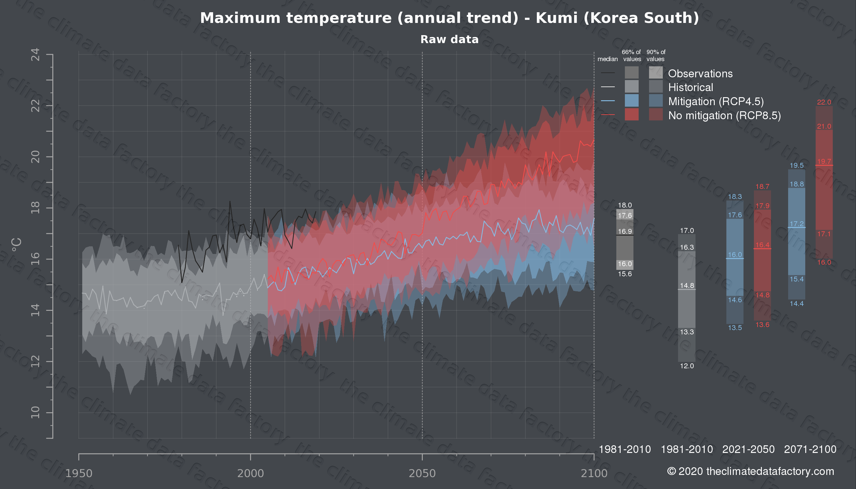 Graphic of projected maximum temperature for Kumi (South Korea) under two climate change mitigation policy scenarios (RCP4.5, RCP8.5). Represented climate data are raw data from IPCC models. https://theclimatedatafactory.com