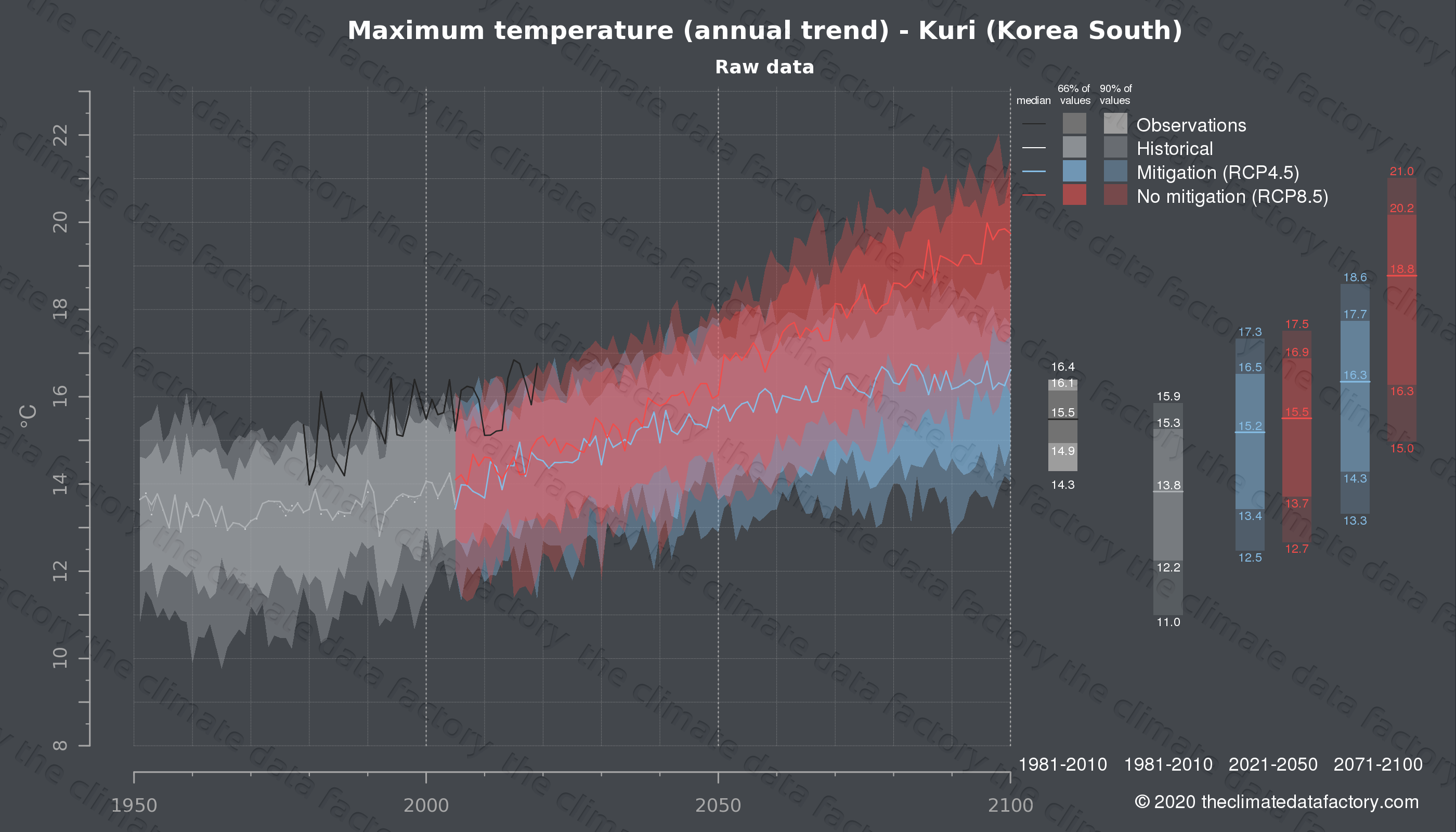 Graphic of projected maximum temperature for Kuri (South Korea) under two climate change mitigation policy scenarios (RCP4.5, RCP8.5). Represented climate data are raw data from IPCC models. https://theclimatedatafactory.com