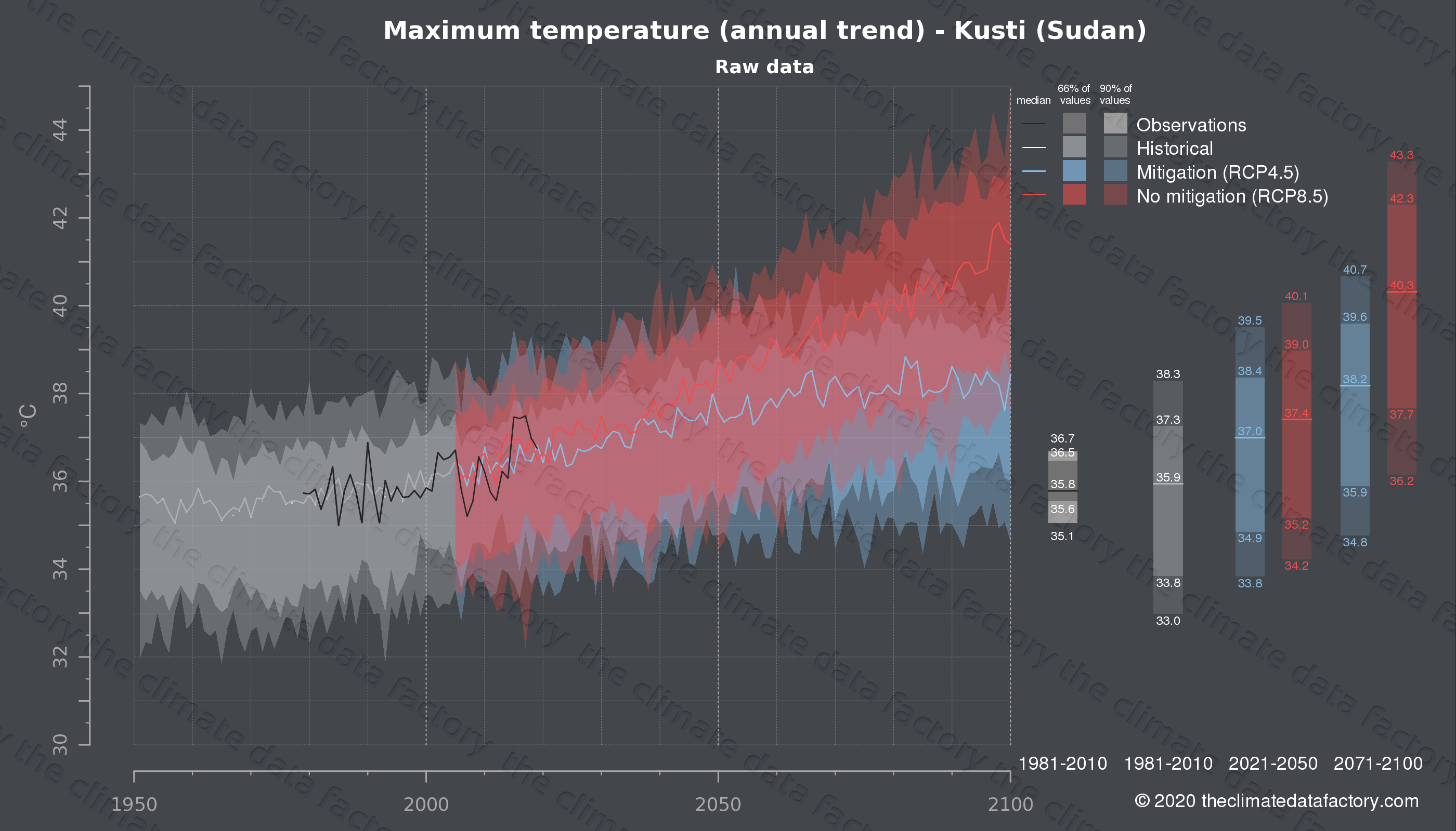 Graphic of projected maximum temperature for Kusti (Sudan) under two climate change mitigation policy scenarios (RCP4.5, RCP8.5). Represented climate data are raw data from IPCC models. https://theclimatedatafactory.com