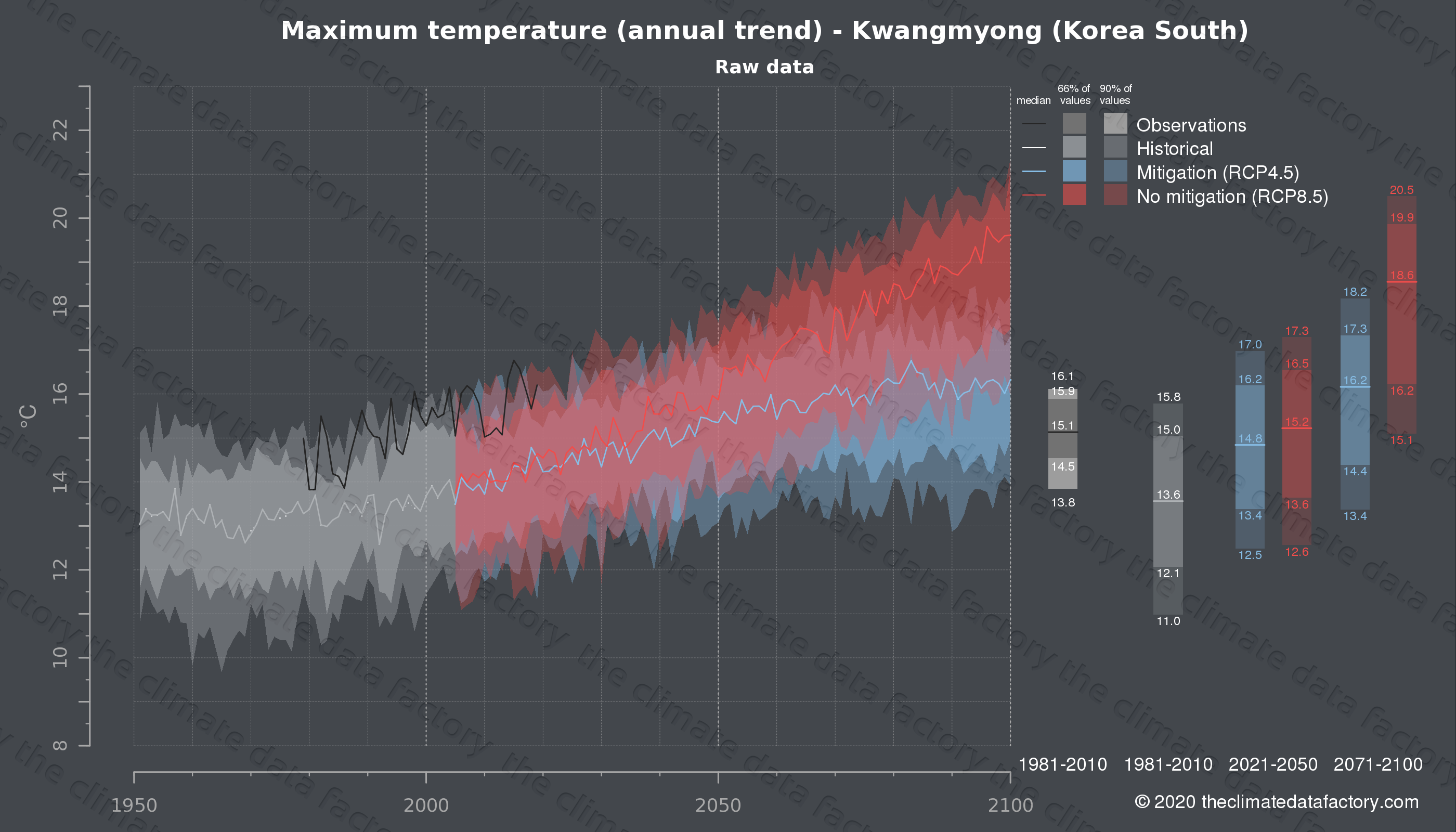 Graphic of projected maximum temperature for Kwangmyong (South Korea) under two climate change mitigation policy scenarios (RCP4.5, RCP8.5). Represented climate data are raw data from IPCC models. https://theclimatedatafactory.com