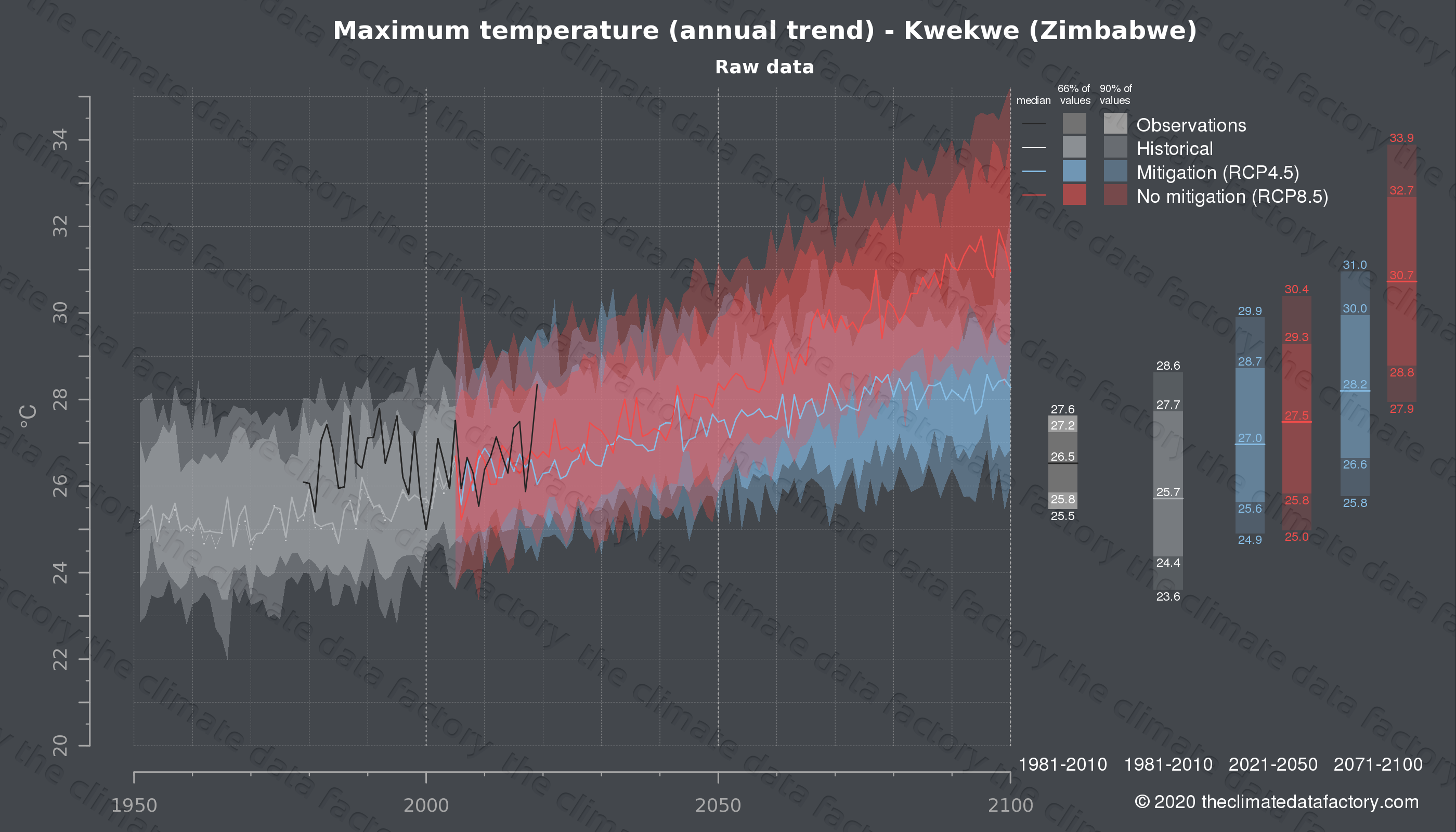 Graphic of projected maximum temperature for Kwekwe (Zimbabwe) under two climate change mitigation policy scenarios (RCP4.5, RCP8.5). Represented climate data are raw data from IPCC models. https://theclimatedatafactory.com