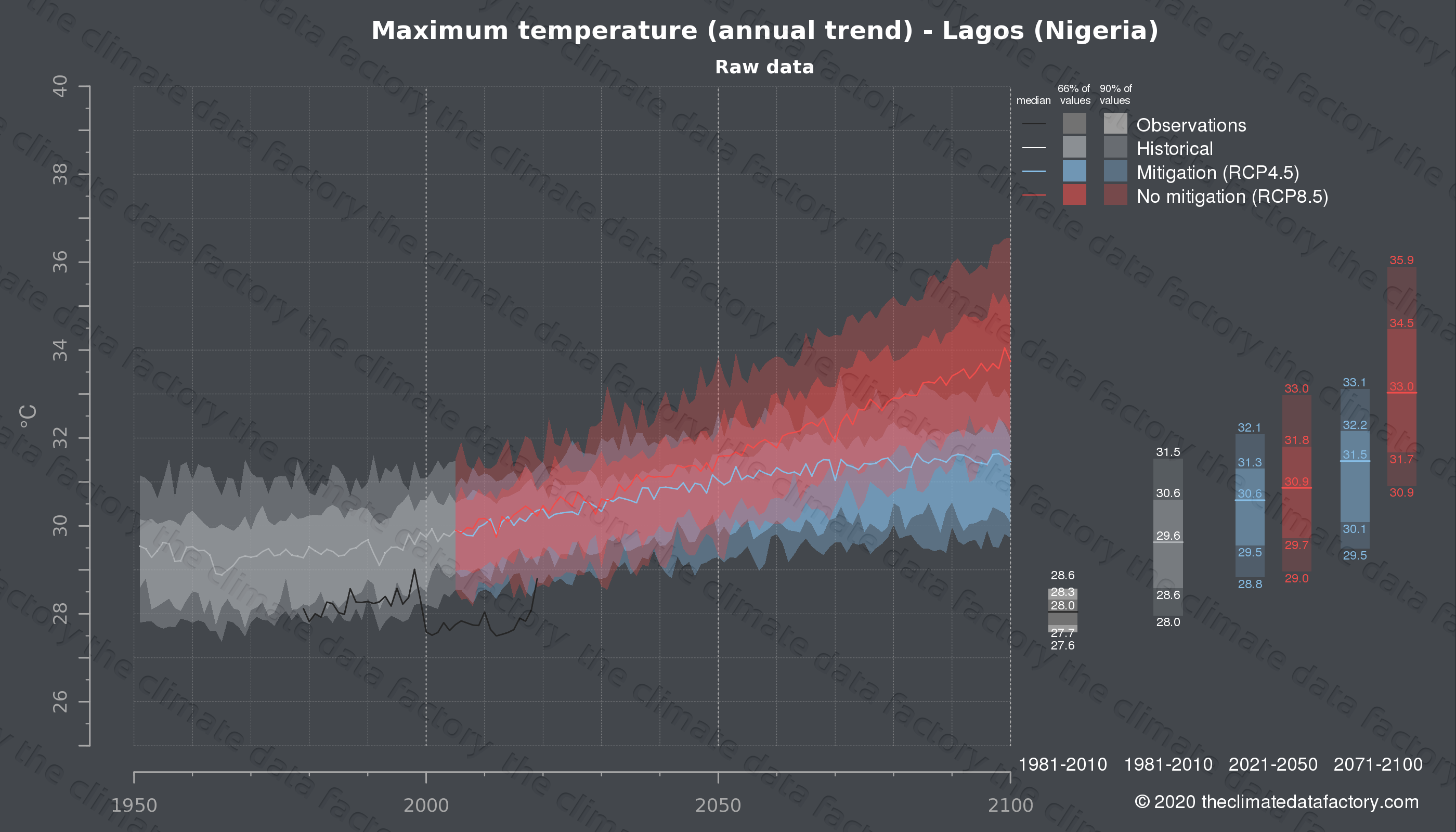 Graphic of projected maximum temperature for Lagos (Nigeria) under two climate change mitigation policy scenarios (RCP4.5, RCP8.5). Represented climate data are raw data from IPCC models. https://theclimatedatafactory.com