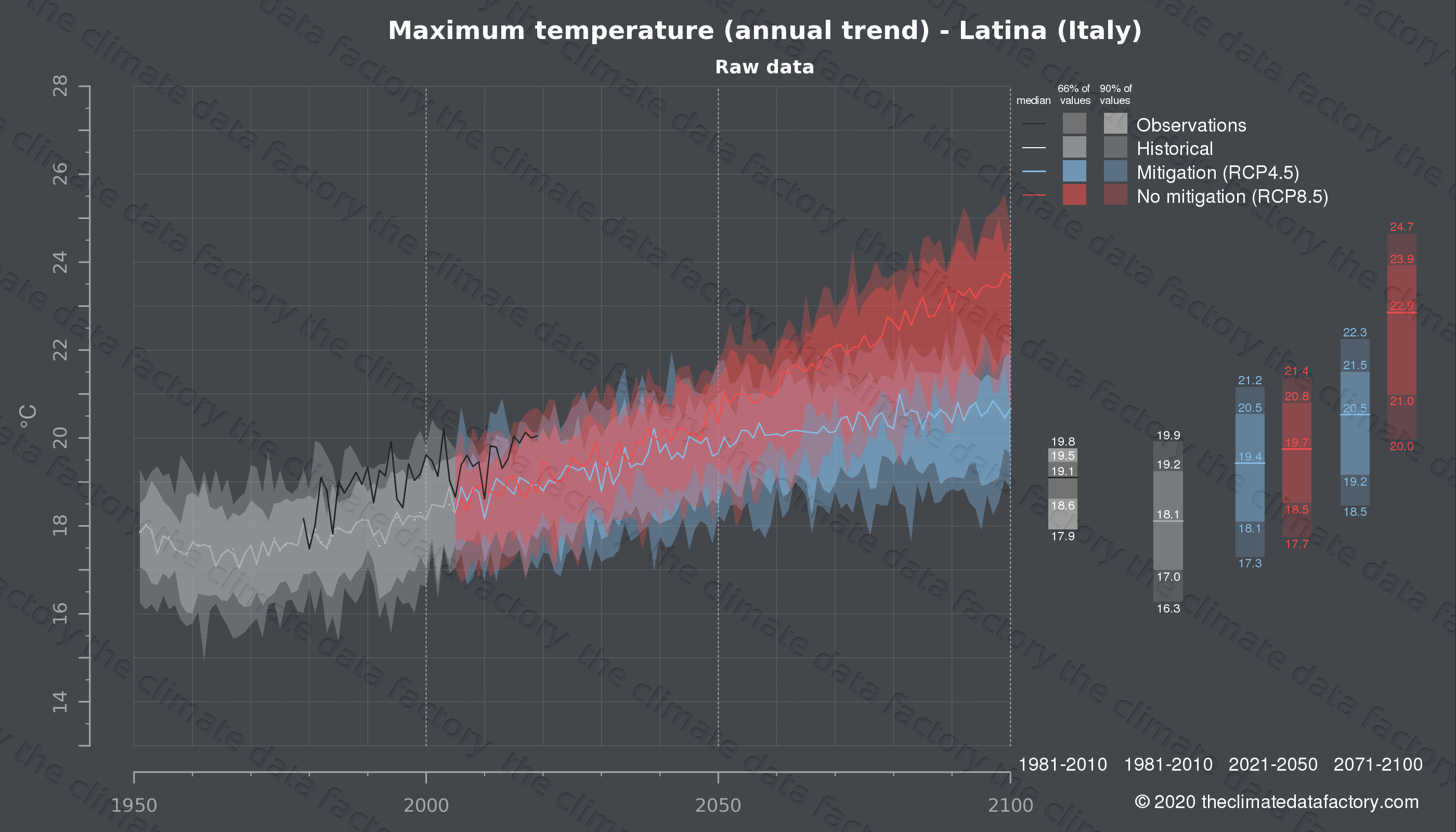 Graphic of projected maximum temperature for Latina (Italy) under two climate change mitigation policy scenarios (RCP4.5, RCP8.5). Represented climate data are raw data from IPCC models. https://theclimatedatafactory.com