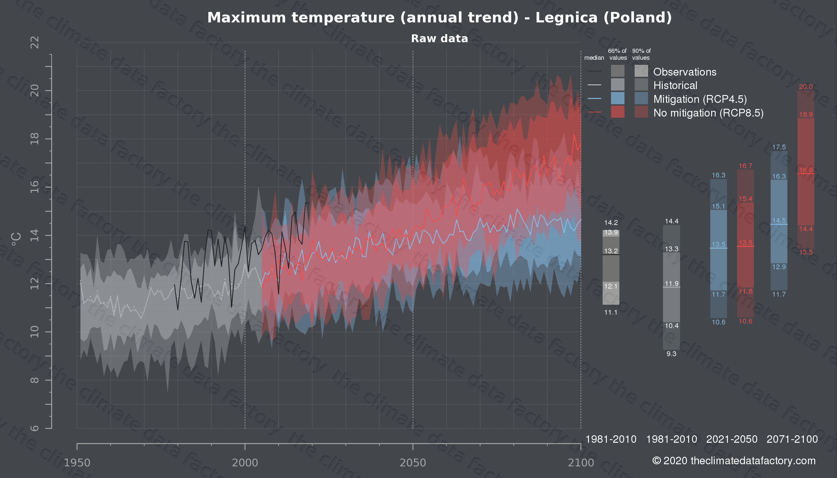 Graphic of projected maximum temperature for Legnica (Poland) under two climate change mitigation policy scenarios (RCP4.5, RCP8.5). Represented climate data are raw data from IPCC models. https://theclimatedatafactory.com