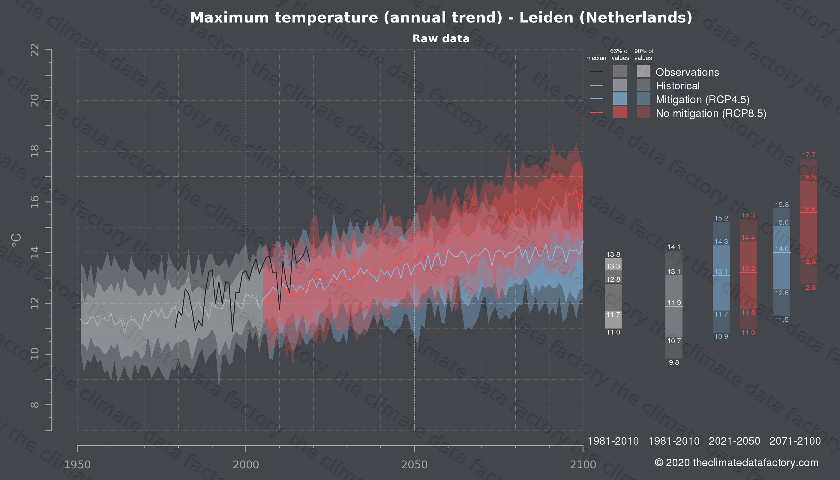 Graphic of projected maximum temperature for Leiden (Netherlands) under two climate change mitigation policy scenarios (RCP4.5, RCP8.5). Represented climate data are raw data from IPCC models. https://theclimatedatafactory.com