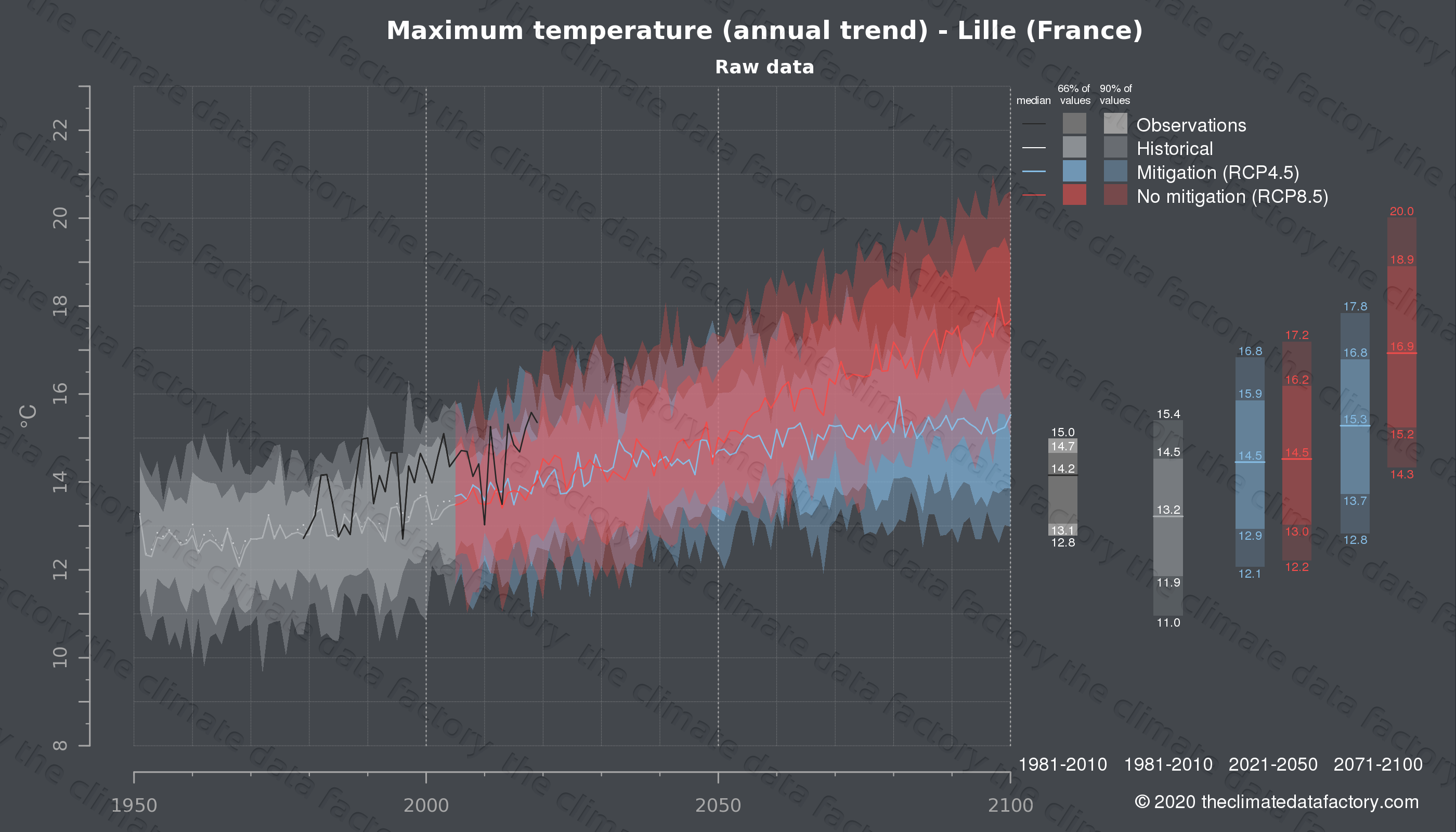 Graphic of projected maximum temperature for Lille (France) under two climate change mitigation policy scenarios (RCP4.5, RCP8.5). Represented climate data are raw data from IPCC models. https://theclimatedatafactory.com