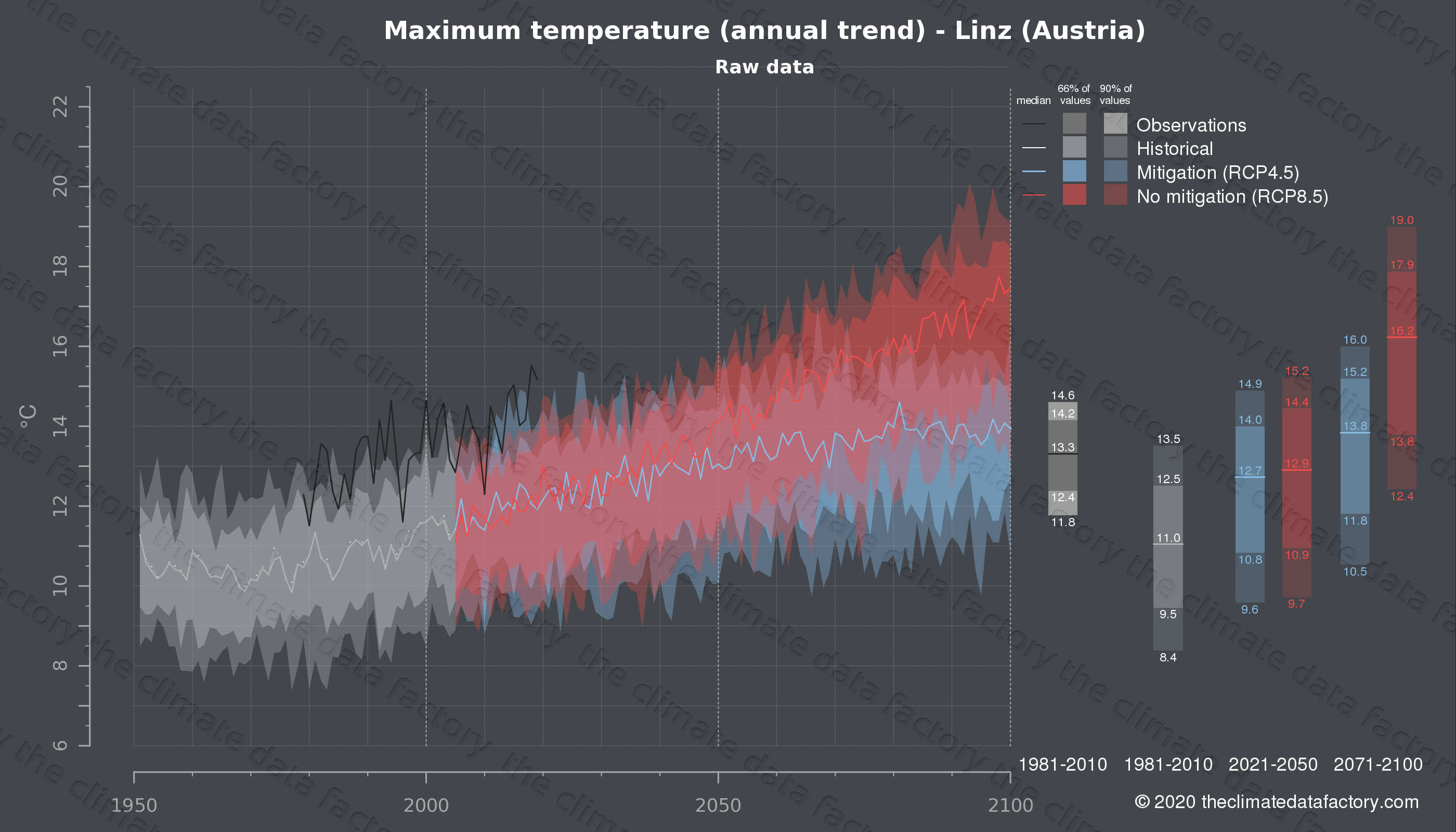 Graphic of projected maximum temperature for Linz (Austria) under two climate change mitigation policy scenarios (RCP4.5, RCP8.5). Represented climate data are raw data from IPCC models. https://theclimatedatafactory.com