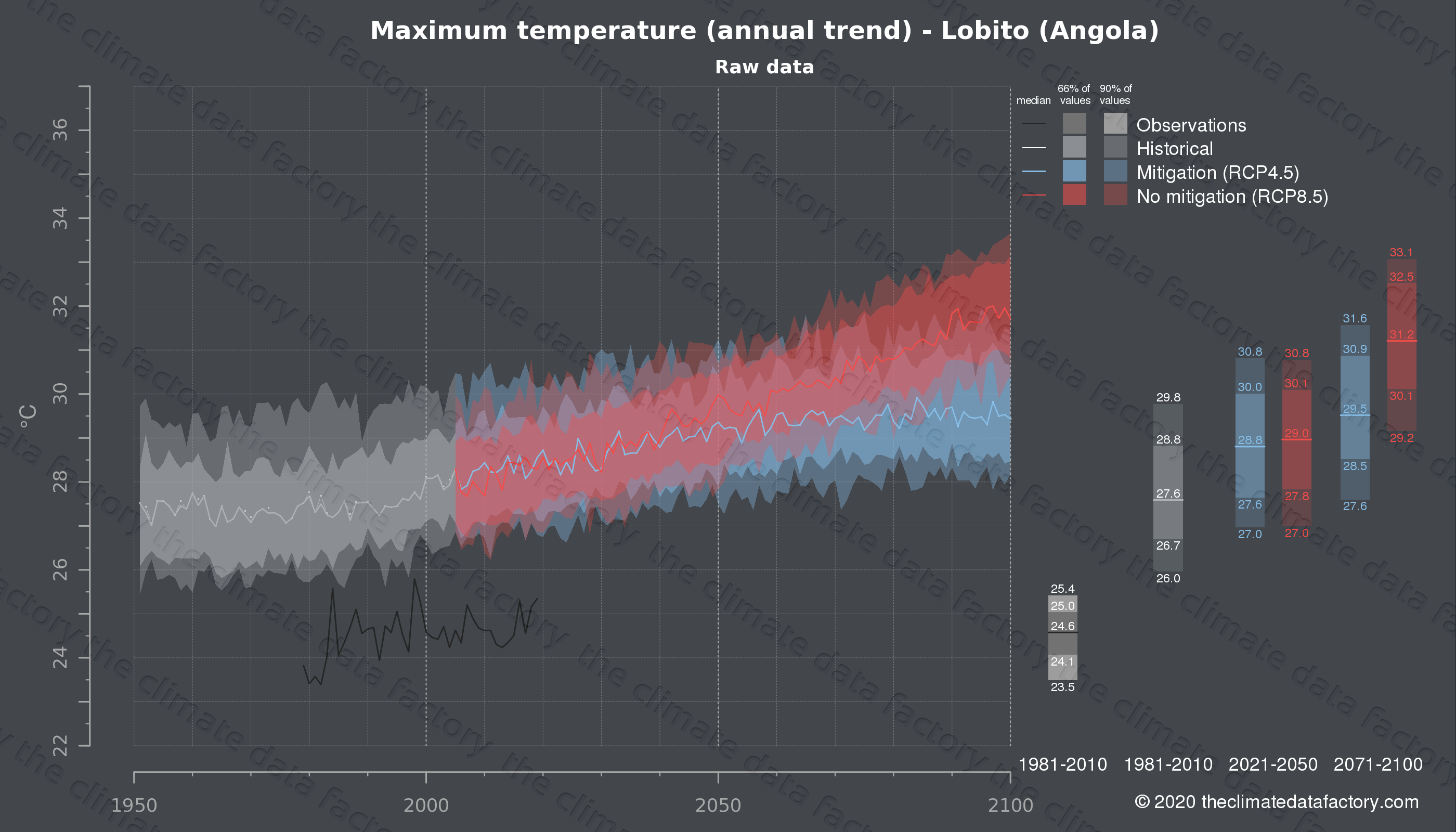 Graphic of projected maximum temperature for Lobito (Angola) under two climate change mitigation policy scenarios (RCP4.5, RCP8.5). Represented climate data are raw data from IPCC models. https://theclimatedatafactory.com