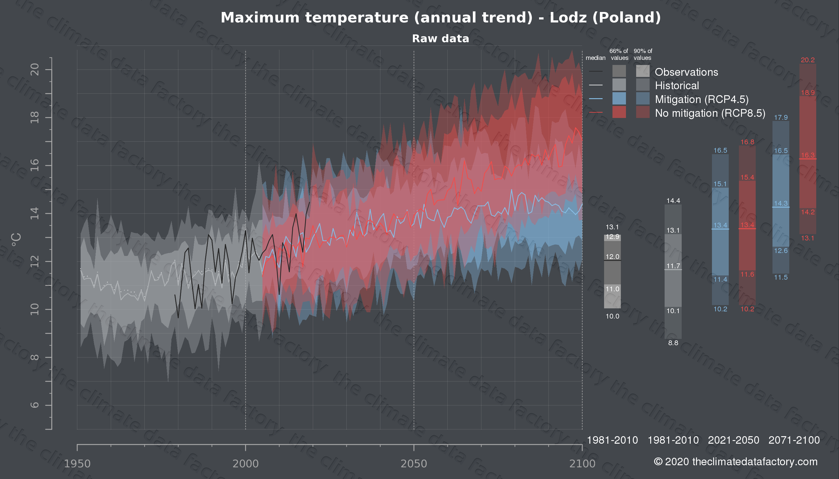 Graphic of projected maximum temperature for Lodz (Poland) under two climate change mitigation policy scenarios (RCP4.5, RCP8.5). Represented climate data are raw data from IPCC models. https://theclimatedatafactory.com