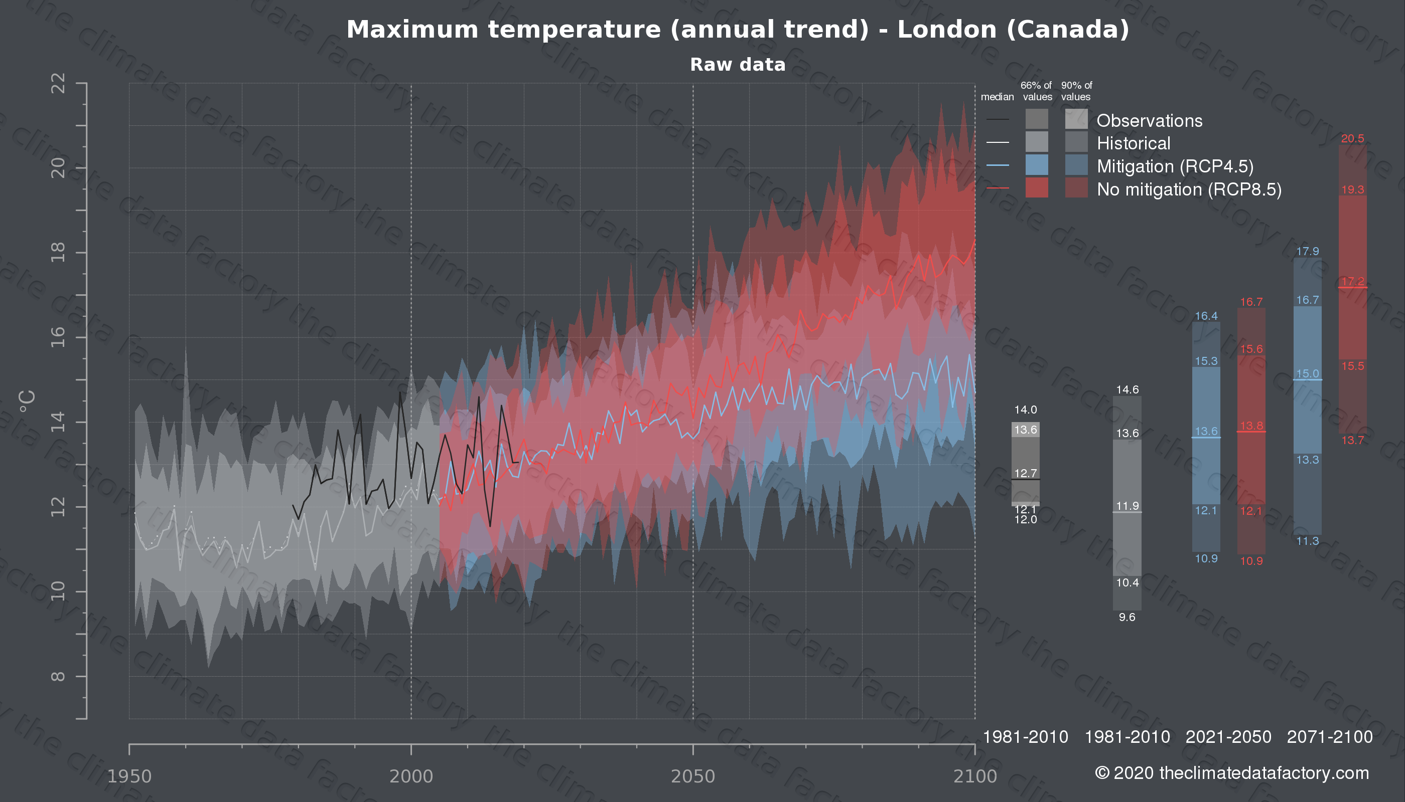 Graphic of projected maximum temperature for London (Canada) under two climate change mitigation policy scenarios (RCP4.5, RCP8.5). Represented climate data are raw data from IPCC models. https://theclimatedatafactory.com