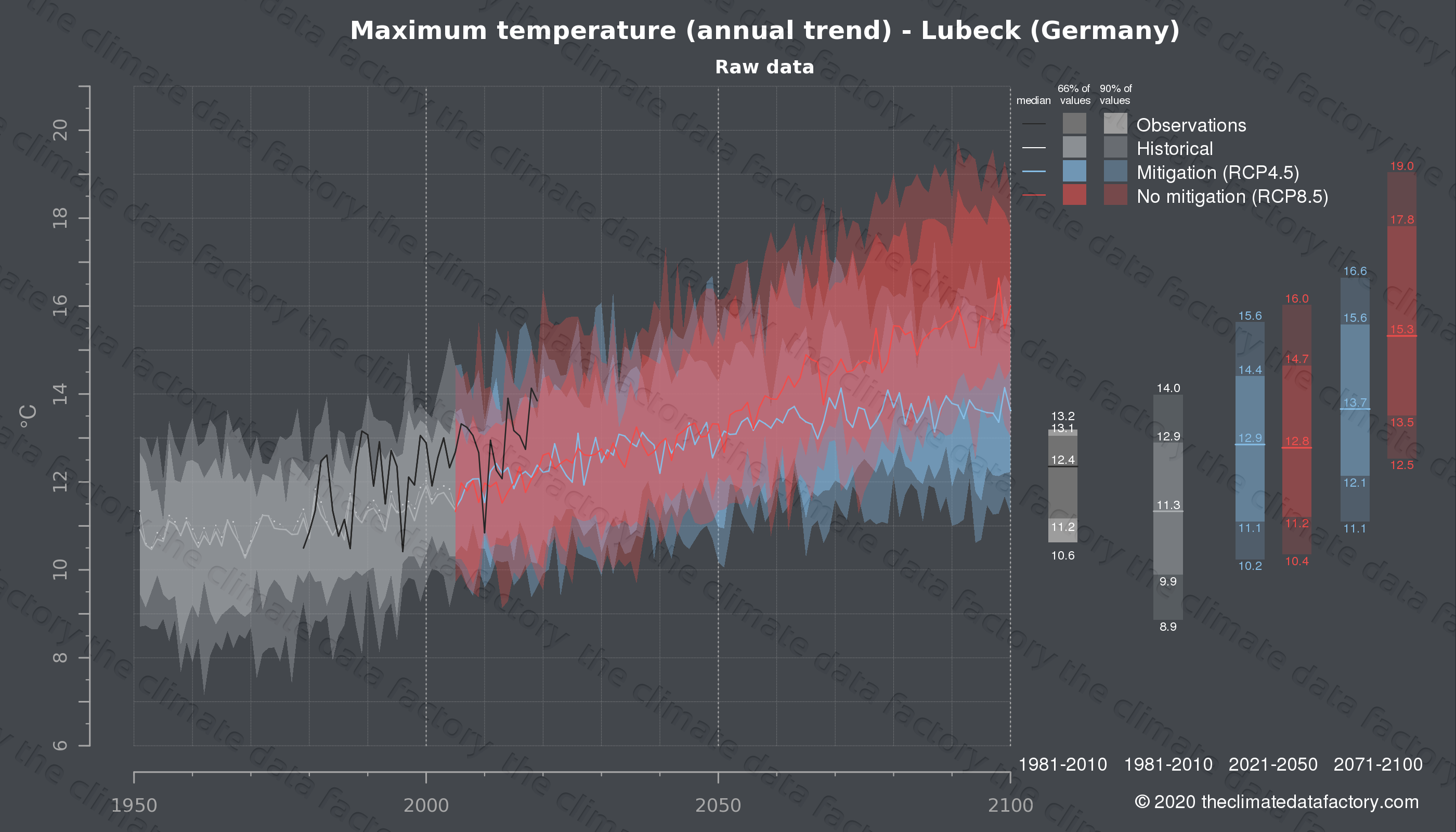Graphic of projected maximum temperature for Lubeck (Germany) under two climate change mitigation policy scenarios (RCP4.5, RCP8.5). Represented climate data are raw data from IPCC models. https://theclimatedatafactory.com