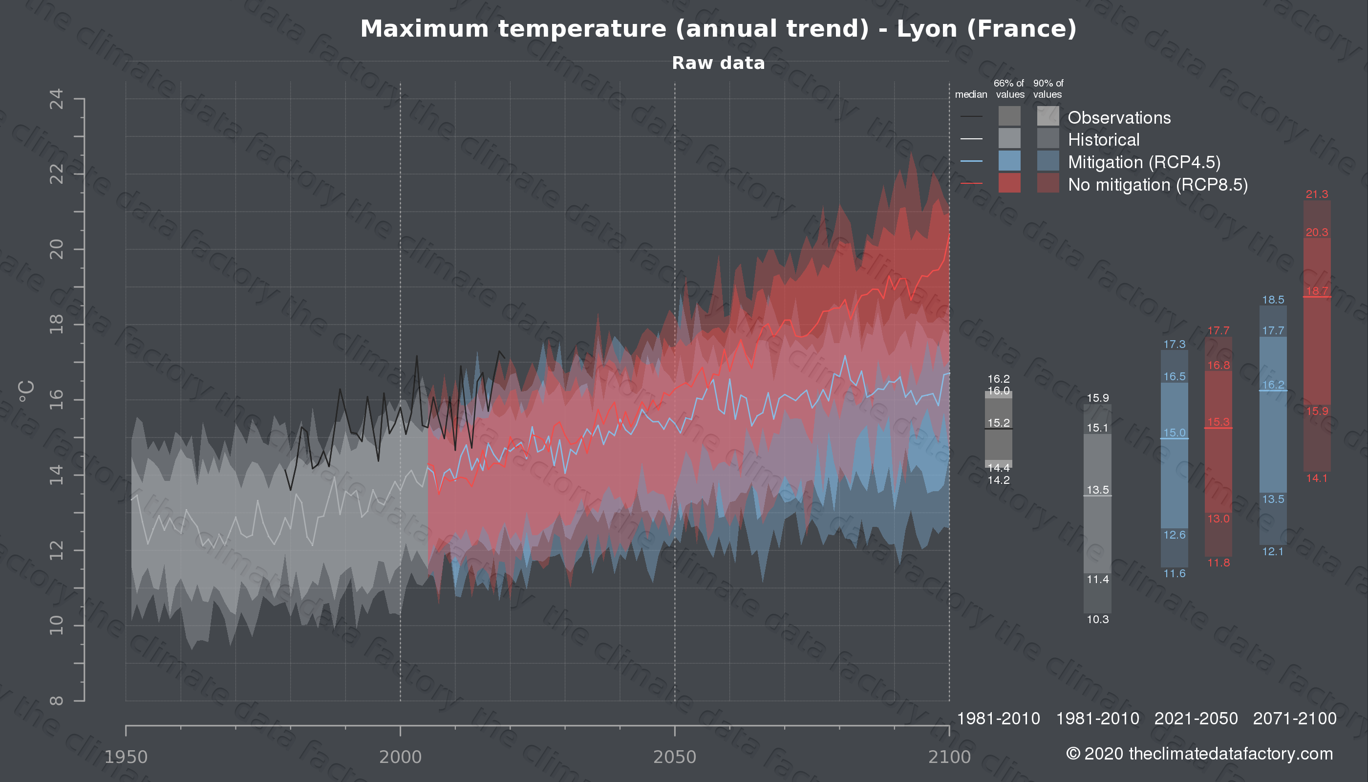 Graphic of projected maximum temperature for Lyon (France) under two climate change mitigation policy scenarios (RCP4.5, RCP8.5). Represented climate data are raw data from IPCC models. https://theclimatedatafactory.com