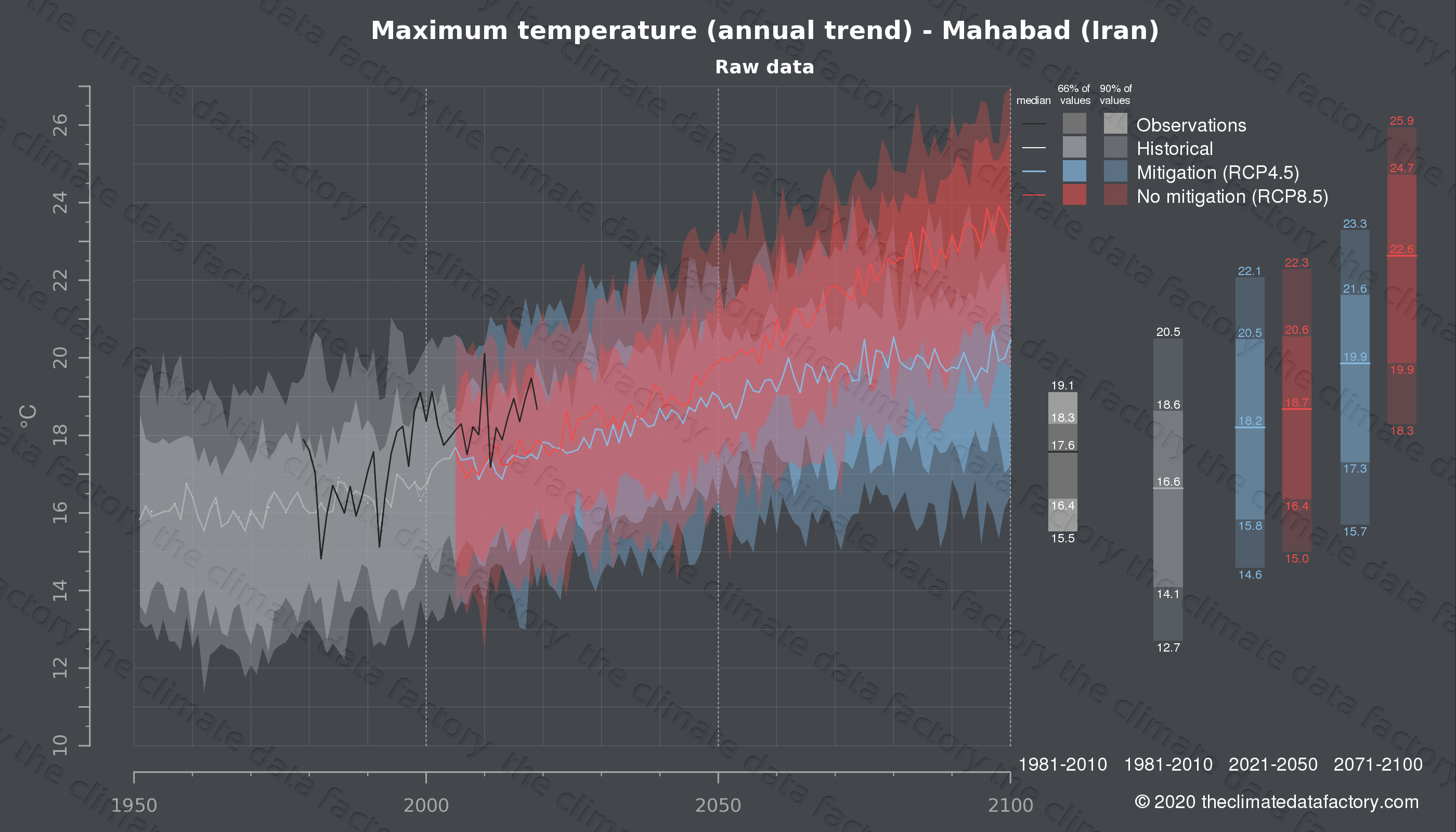 Graphic of projected maximum temperature for Mahabad (Iran) under two climate change mitigation policy scenarios (RCP4.5, RCP8.5). Represented climate data are raw data from IPCC models. https://theclimatedatafactory.com