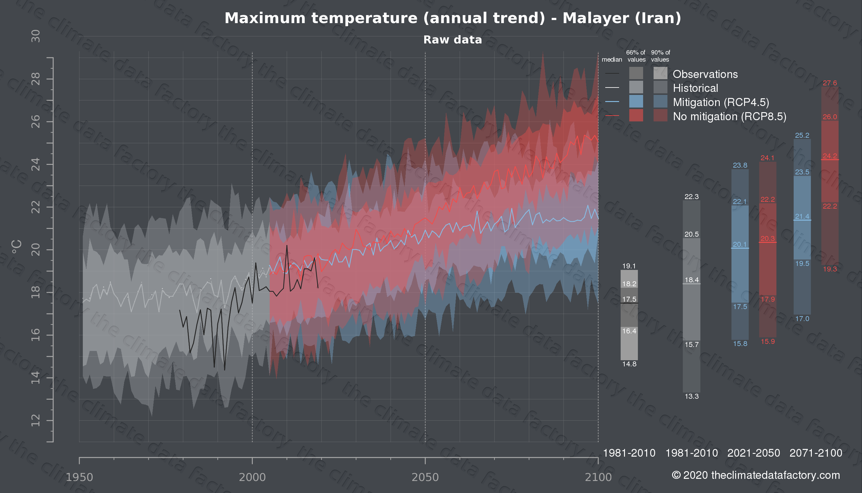 Graphic of projected maximum temperature for Malayer (Iran) under two climate change mitigation policy scenarios (RCP4.5, RCP8.5). Represented climate data are raw data from IPCC models. https://theclimatedatafactory.com