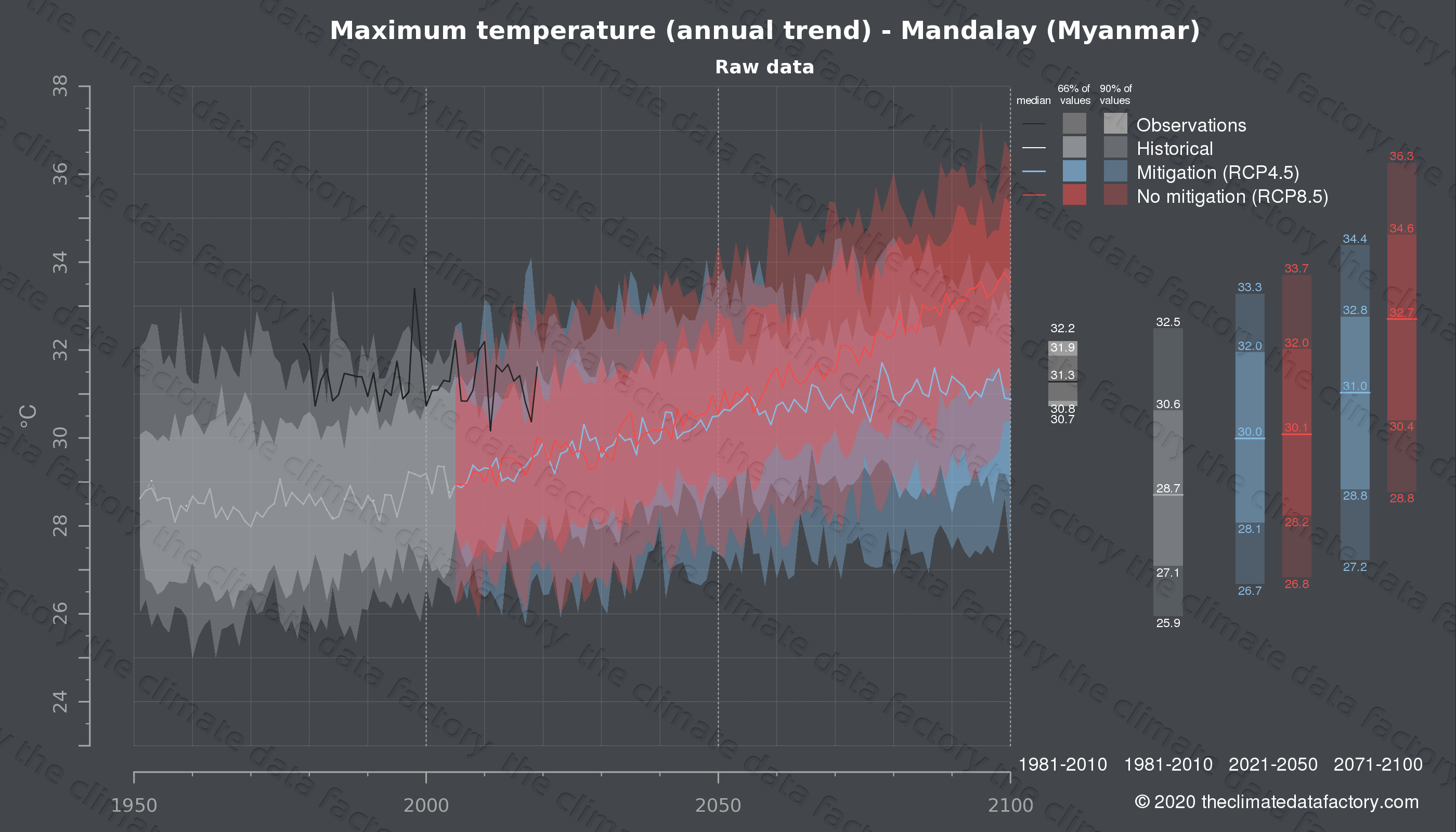 Graphic of projected maximum temperature for Mandalay (Myanmar) under two climate change mitigation policy scenarios (RCP4.5, RCP8.5). Represented climate data are raw data from IPCC models. https://theclimatedatafactory.com