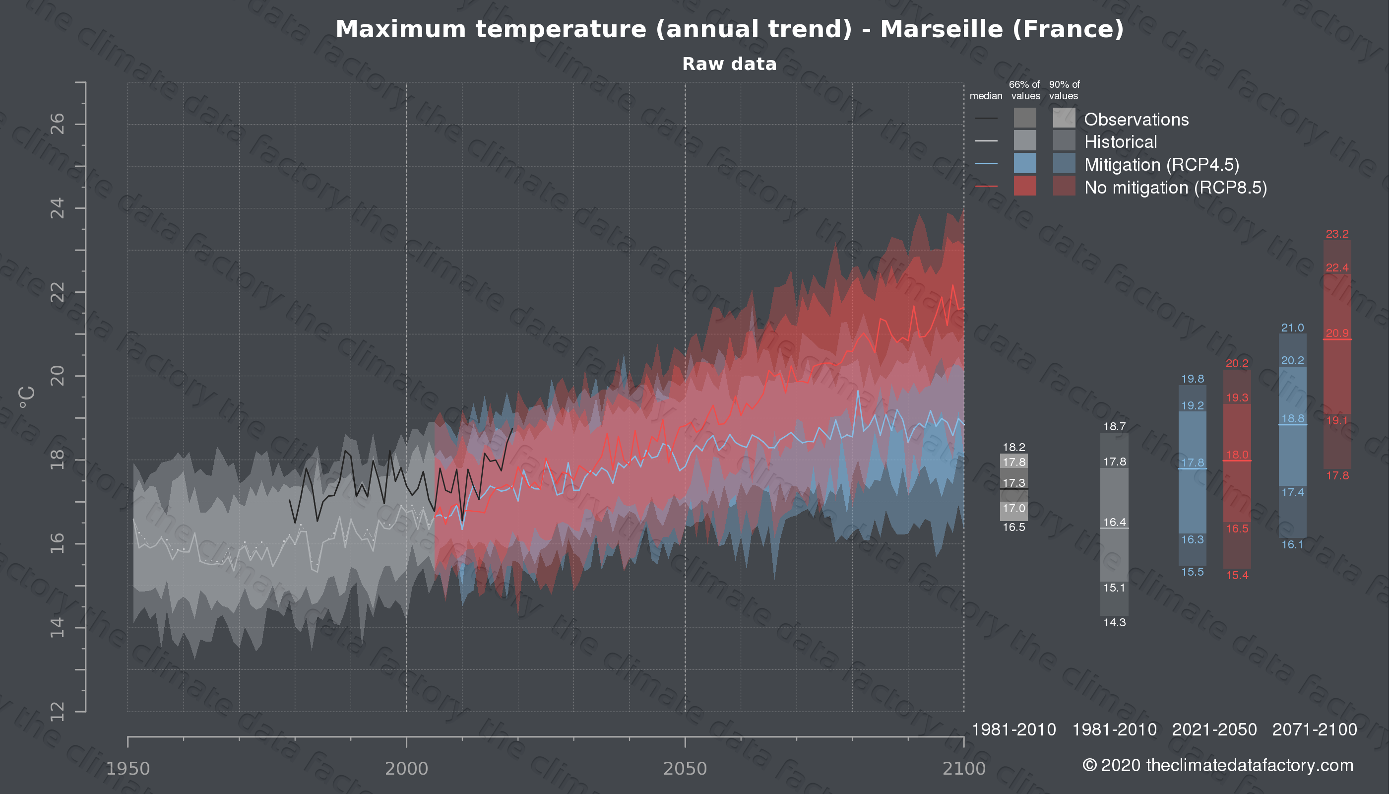 Graphic of projected maximum temperature for Marseille (France) under two climate change mitigation policy scenarios (RCP4.5, RCP8.5). Represented climate data are raw data from IPCC models. https://theclimatedatafactory.com