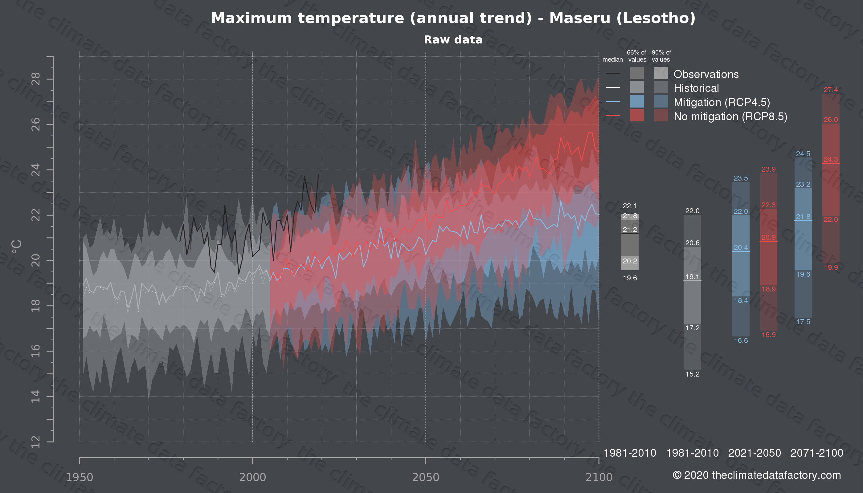 Graphic of projected maximum temperature for Maseru (Lesotho) under two climate change mitigation policy scenarios (RCP4.5, RCP8.5). Represented climate data are raw data from IPCC models. https://theclimatedatafactory.com