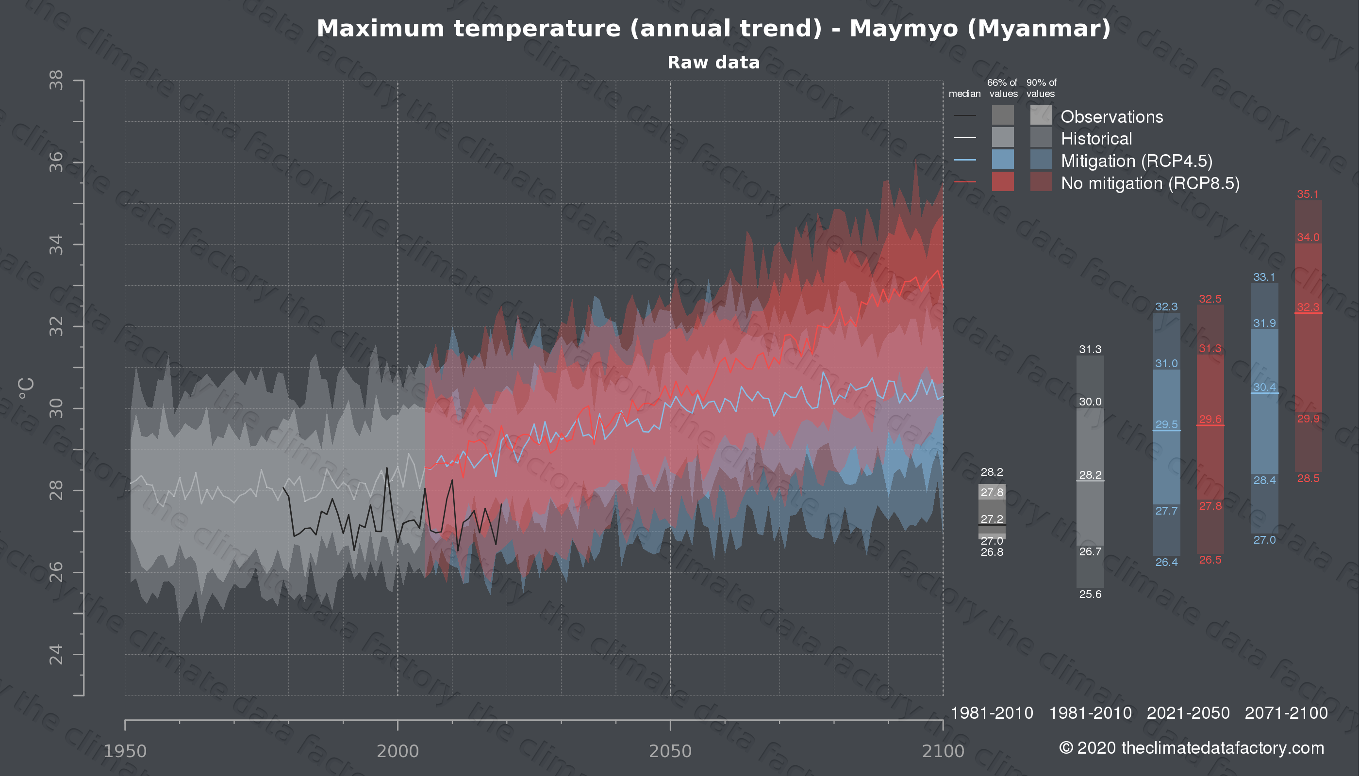 Graphic of projected maximum temperature for Maymyo (Myanmar) under two climate change mitigation policy scenarios (RCP4.5, RCP8.5). Represented climate data are raw data from IPCC models. https://theclimatedatafactory.com