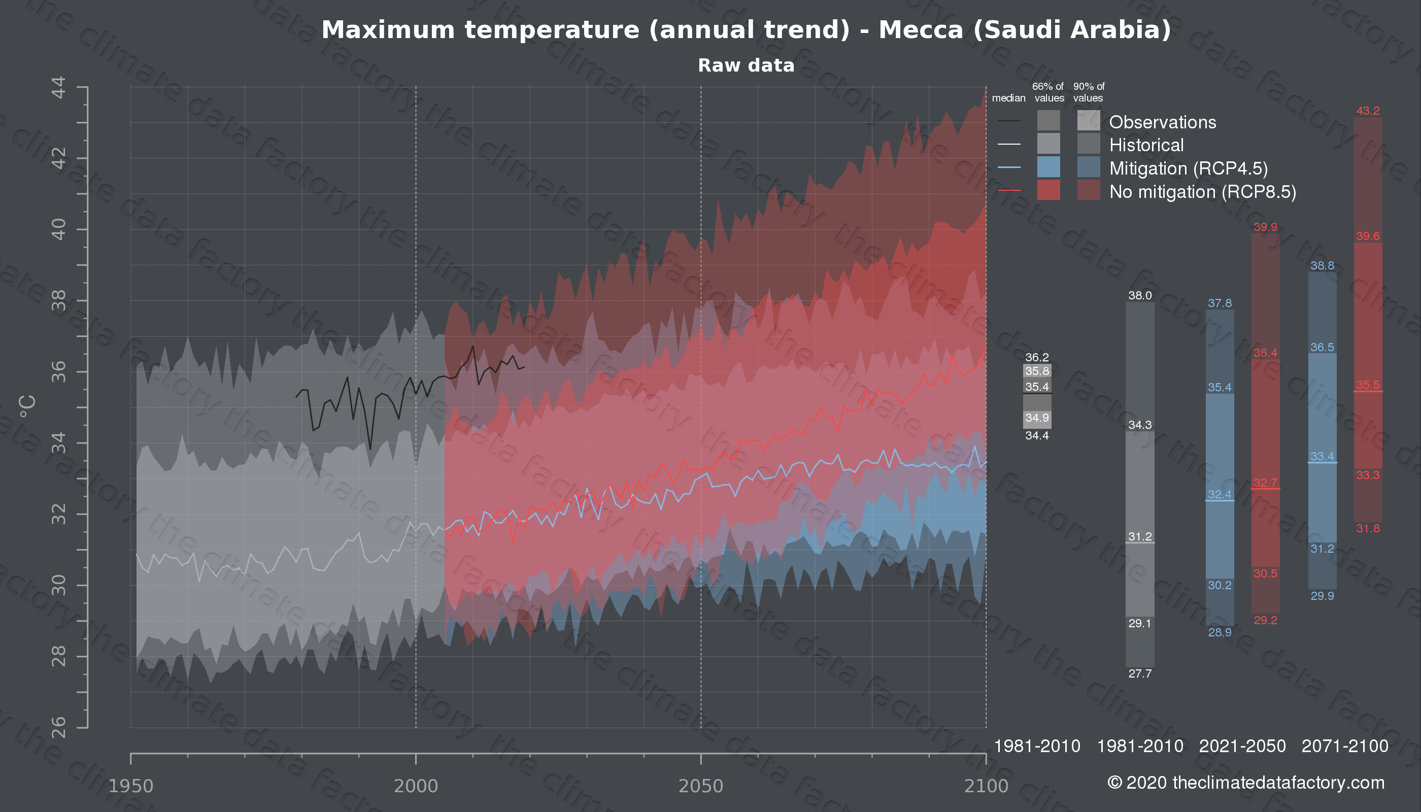 Graphic of projected maximum temperature for Mecca (Saudi Arabia) under two climate change mitigation policy scenarios (RCP4.5, RCP8.5). Represented climate data are raw data from IPCC models. https://theclimatedatafactory.com