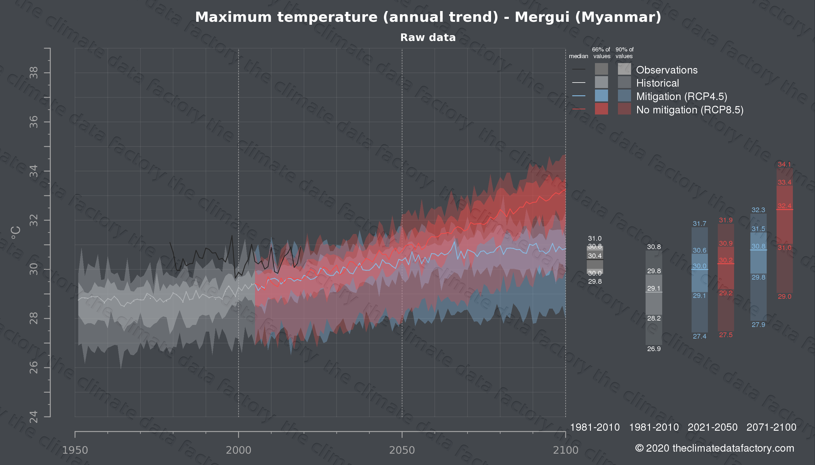 Graphic of projected maximum temperature for Mergui (Myanmar) under two climate change mitigation policy scenarios (RCP4.5, RCP8.5). Represented climate data are raw data from IPCC models. https://theclimatedatafactory.com